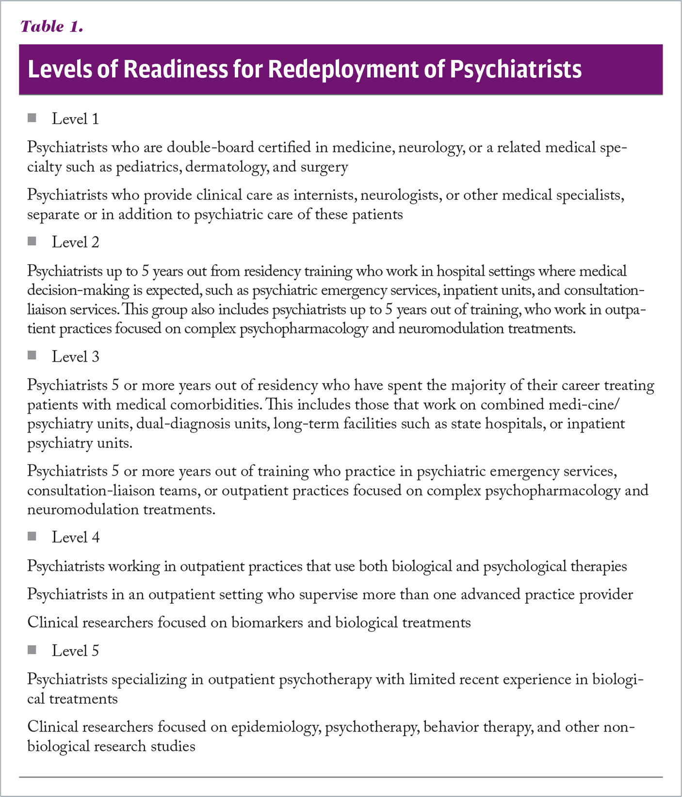 Levels of Readiness for Redeployment of Psychiatrists
