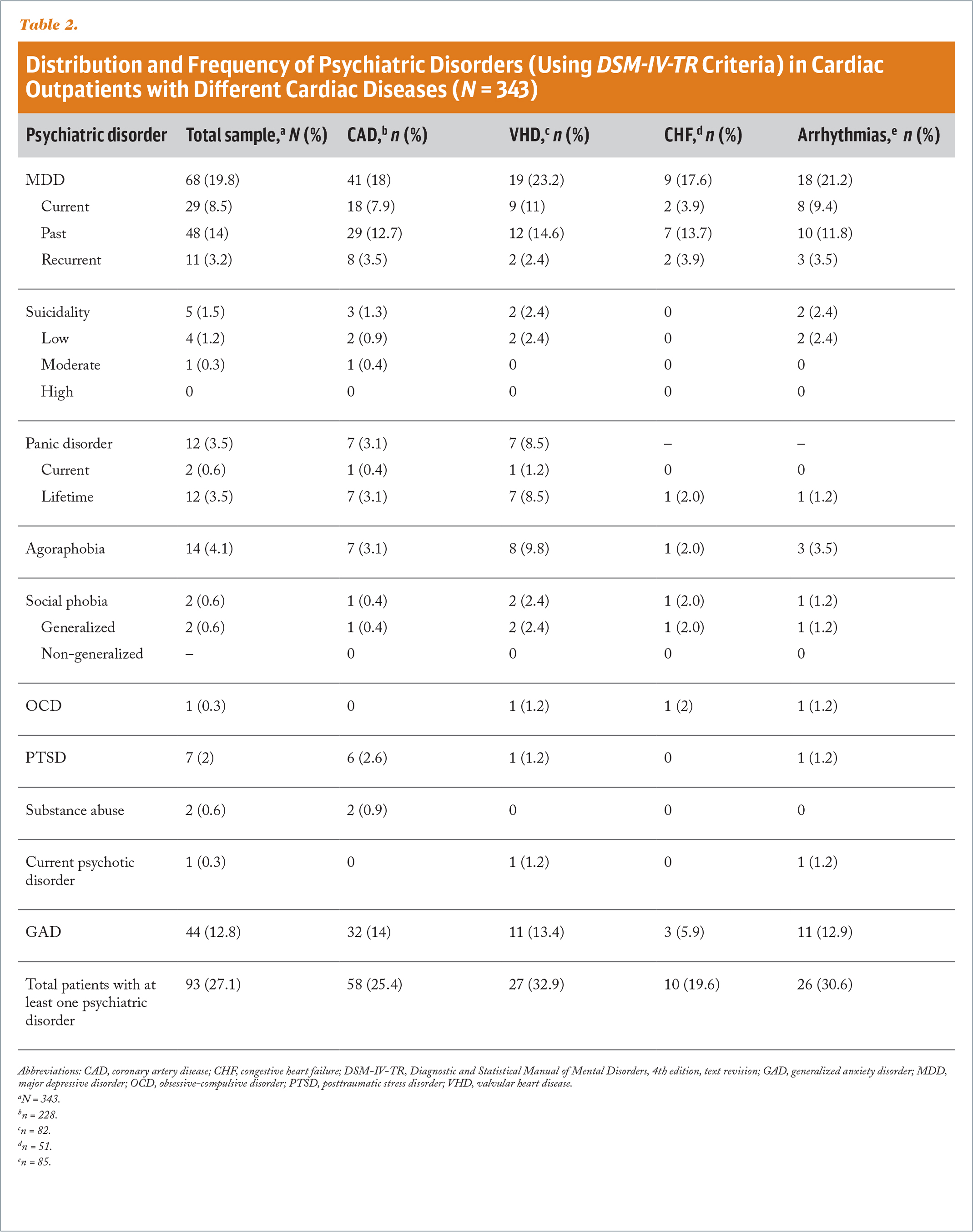 Distribution and Frequency of Psychiatric Disorders (Using DSM-IV-TR Criteria) in Cardiac Outpatients with Different Cardiac Diseases (N = 343)