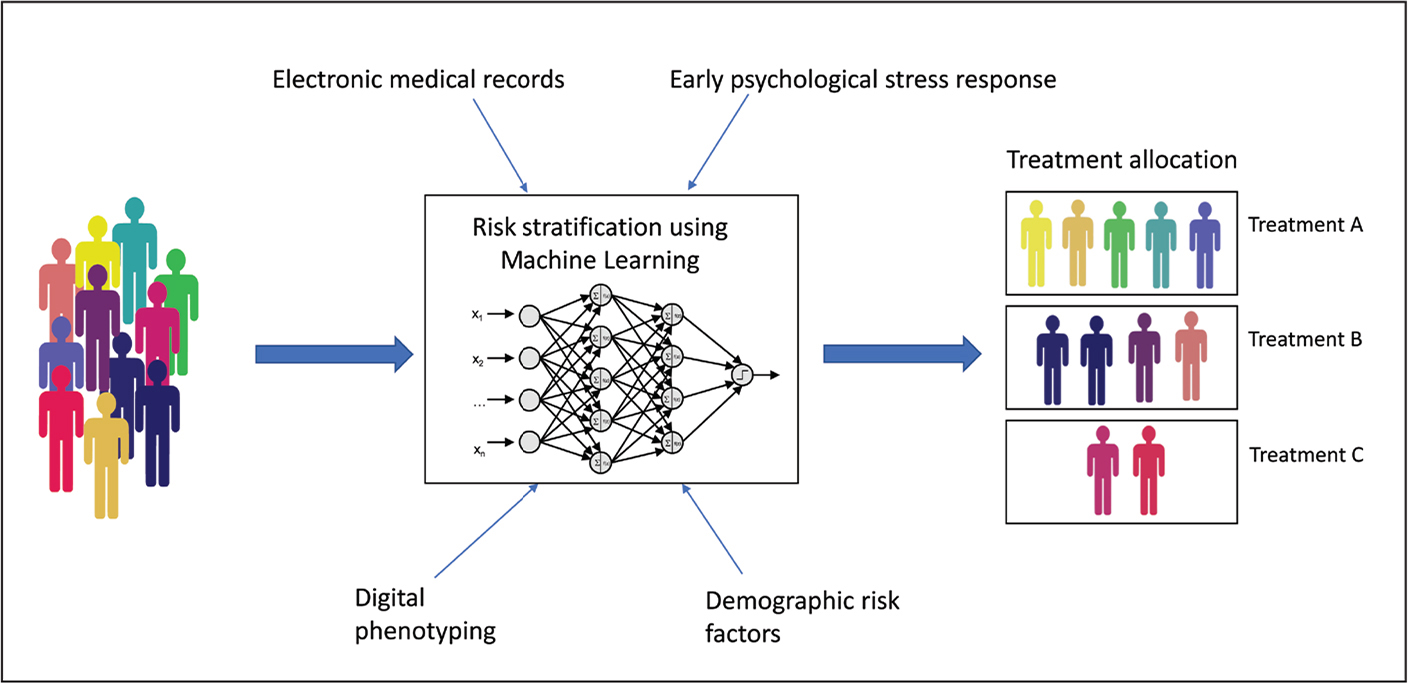 Schematic depiction of the automated algorithm-based risk stratification for predicting individualized treatment allocation.