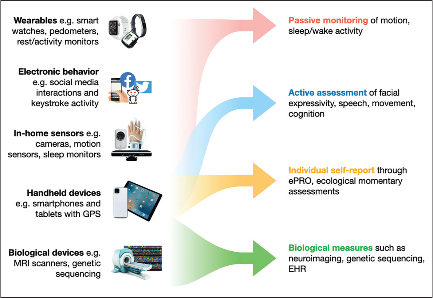 Different types of data collection strategies for digital measurement tools. Although some devices and measurement tools fall exclusively into one category (eg, magnetic resonance scanners are exclusively meant for in-clinic biological measurements), other tools, depending on how their technology is used, can provide multiple types of measures (eg, smartphones can be used for passive behavioral monitoring and also used for active behavioral assessments). EHR, electronic health record; ePRO, eletronic patient-reported outcome; GPS, global positioning system; MRI, magnetic resonance imaging.