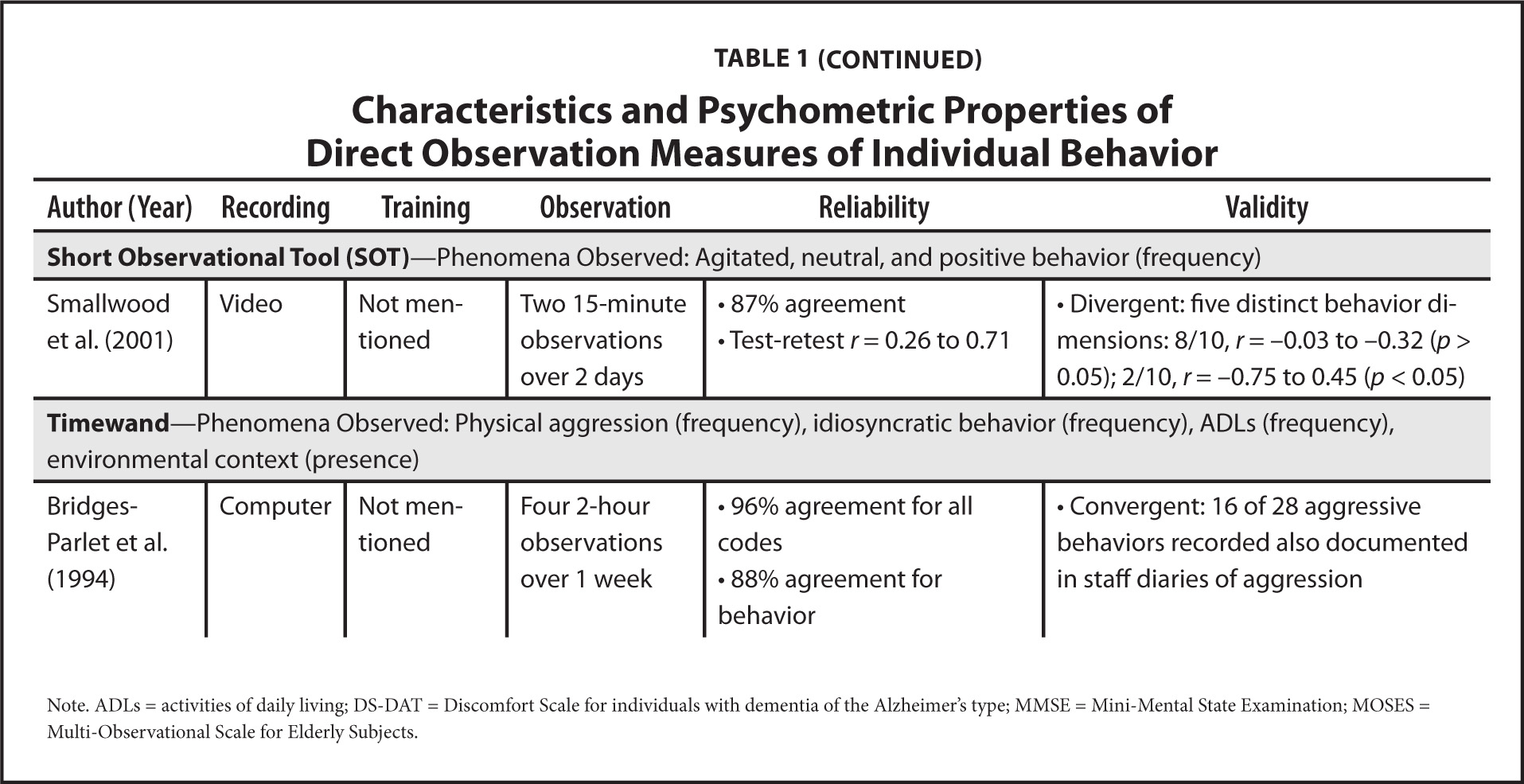 Characteristics and Psychometric Properties of Direct Observation Measures of Individual Behavior