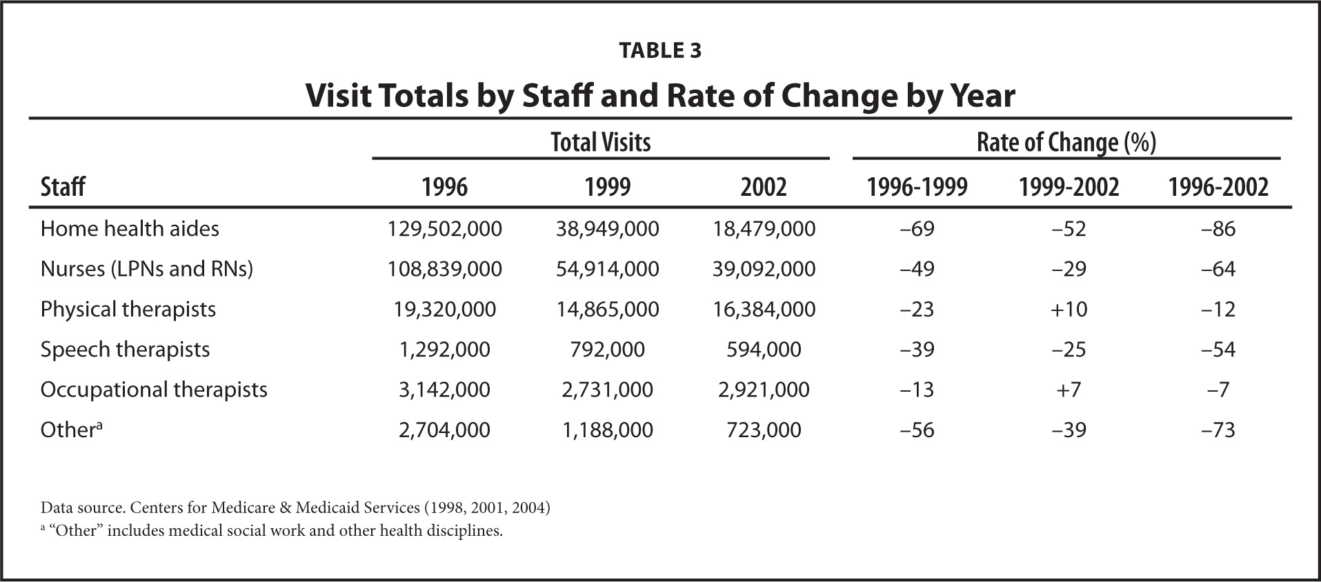 Visit Totals by Staff and Rate of Change by Year
