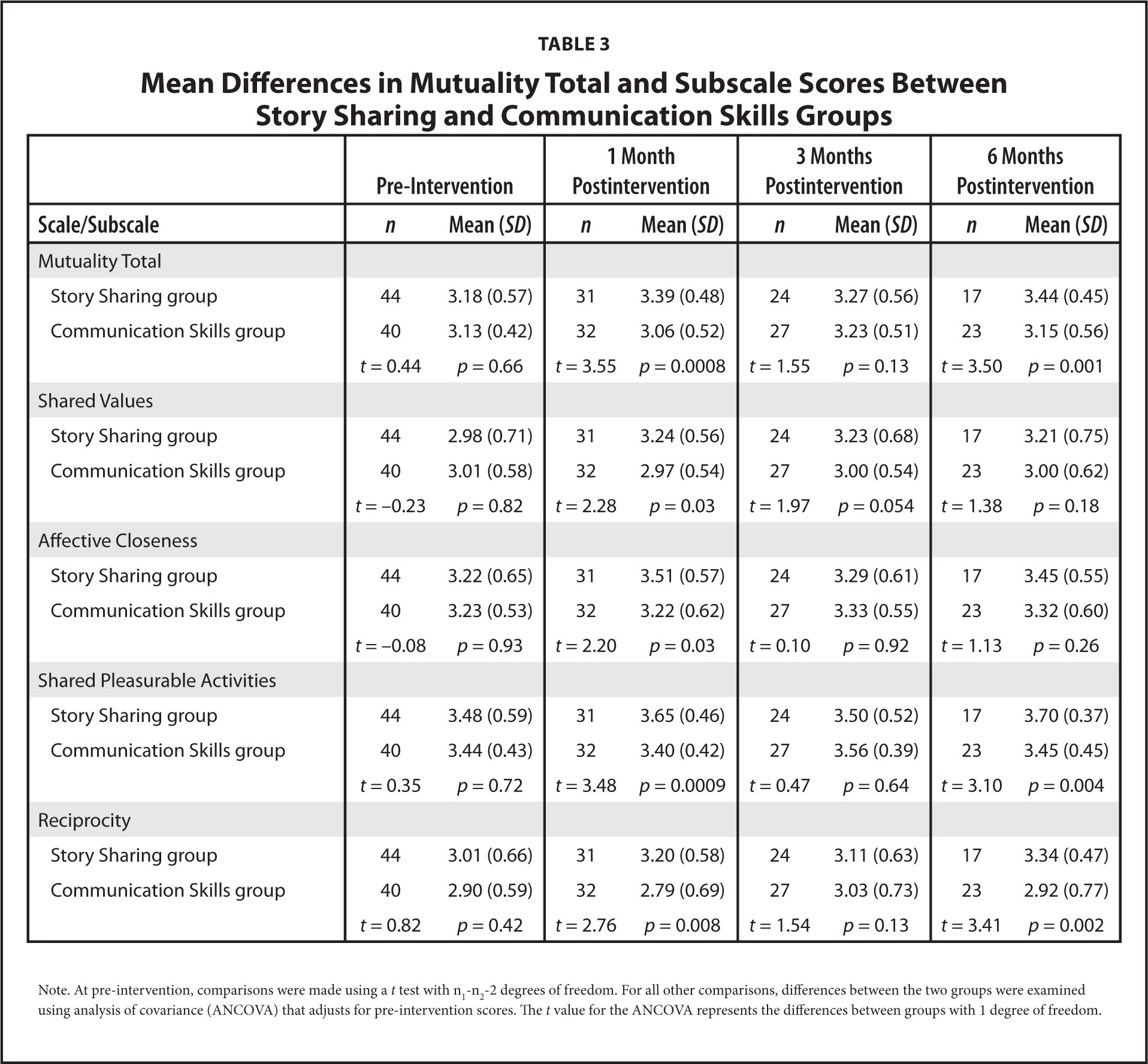 Mean Differences in Mutuality Total and Subscale Scores Between Story Sharing and Communication Skills Groups