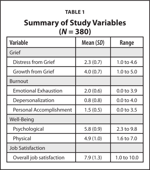 Summary of Study Variables (N = 380)