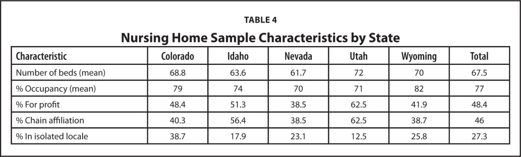 Nursing Home Sample Characteristics by State