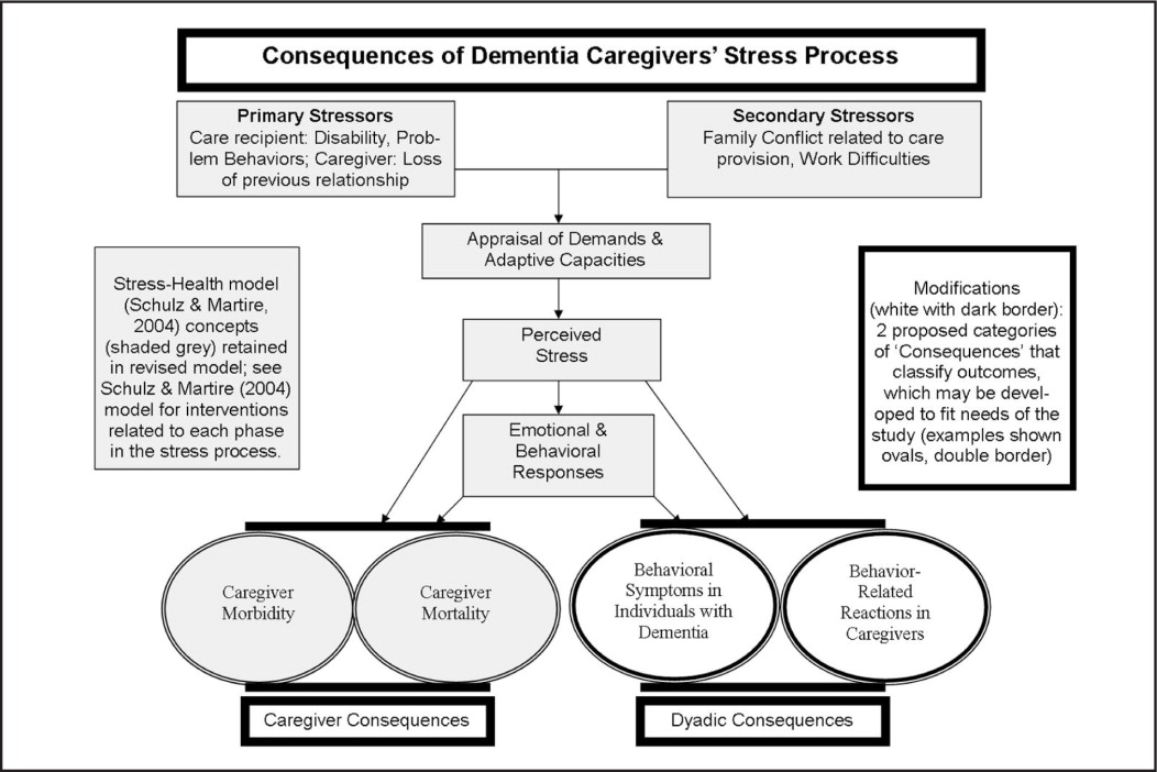 The full Consequences of Dementia Caregivers' Stress Process model. Adapted with permission from the Stress-Health model (Schulz & Martire, 2004).