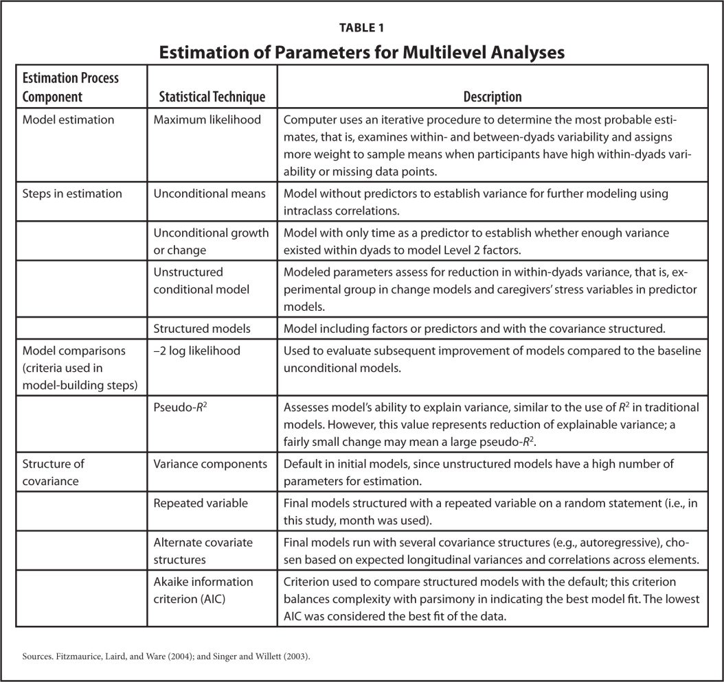 Estimation of Parameters for Multilevel Analyses