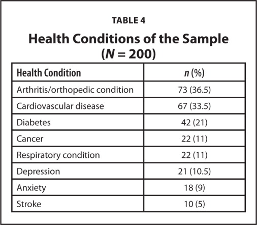 Health Conditions of the Sample (N = 200)