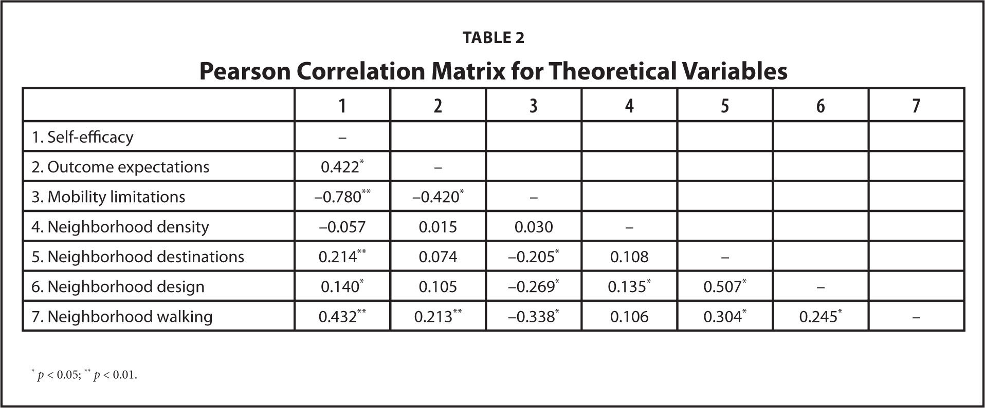 Pearson Correlation Matrix for Theoretical Variables