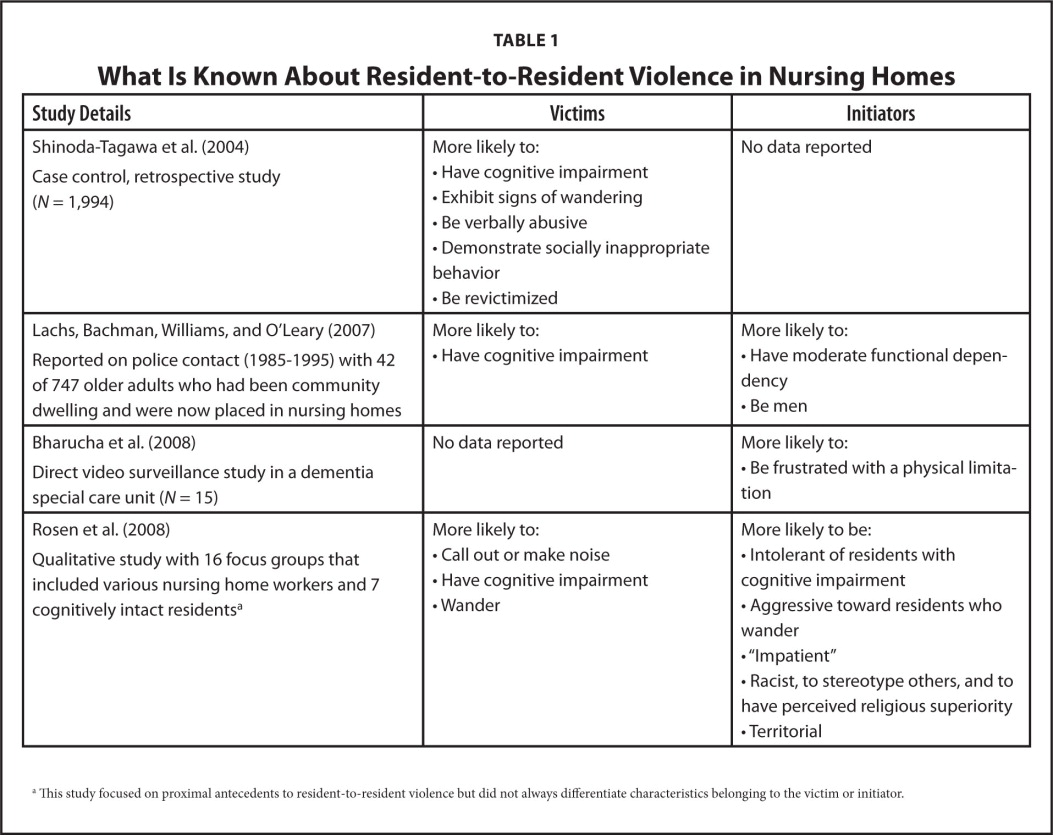 What Is Known About Resident-to-Resident Violence in Nursing Homes