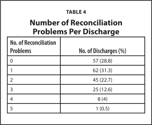Number of Reconciliation Problems Per Discharge