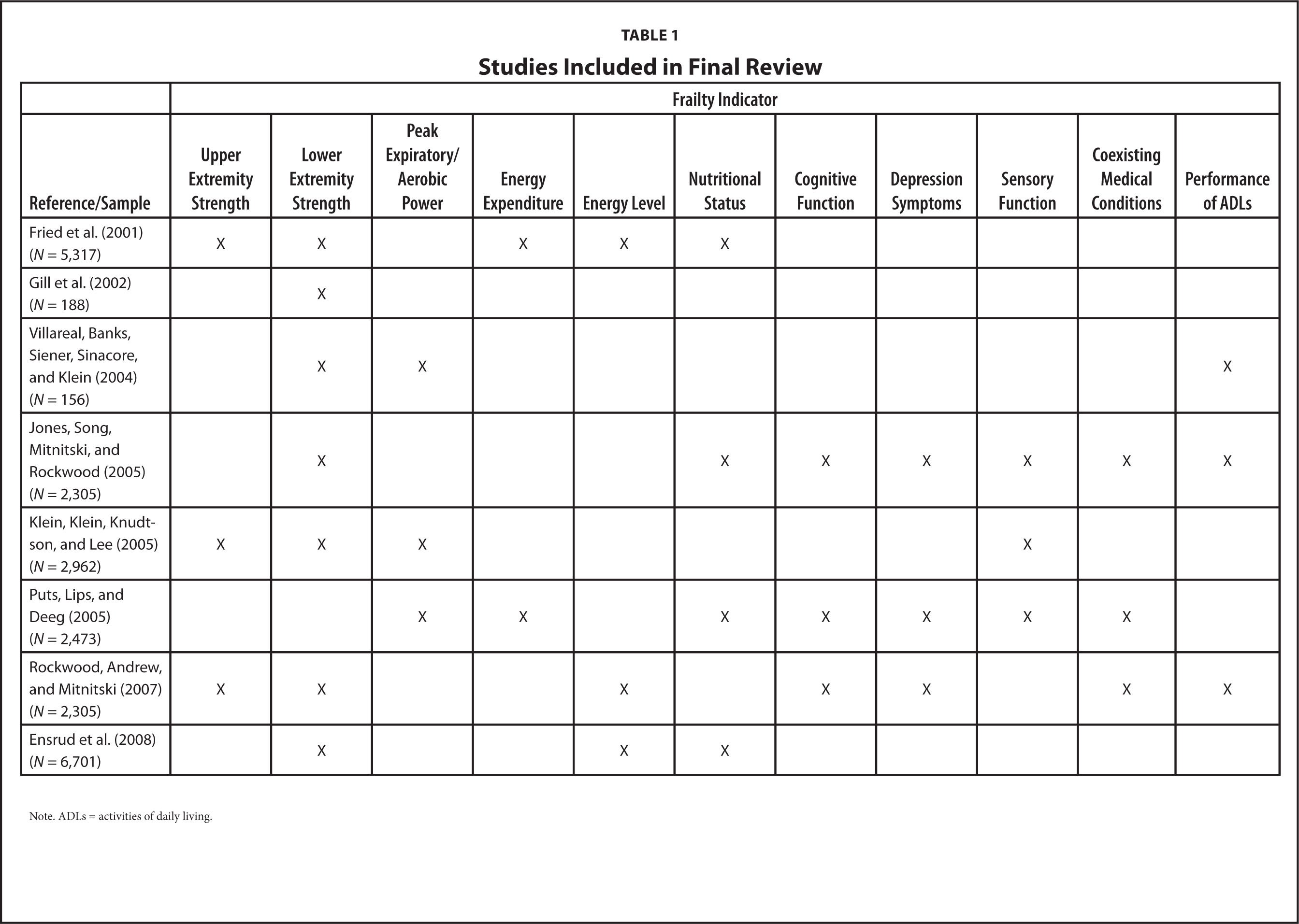 Studies Included in Final Review