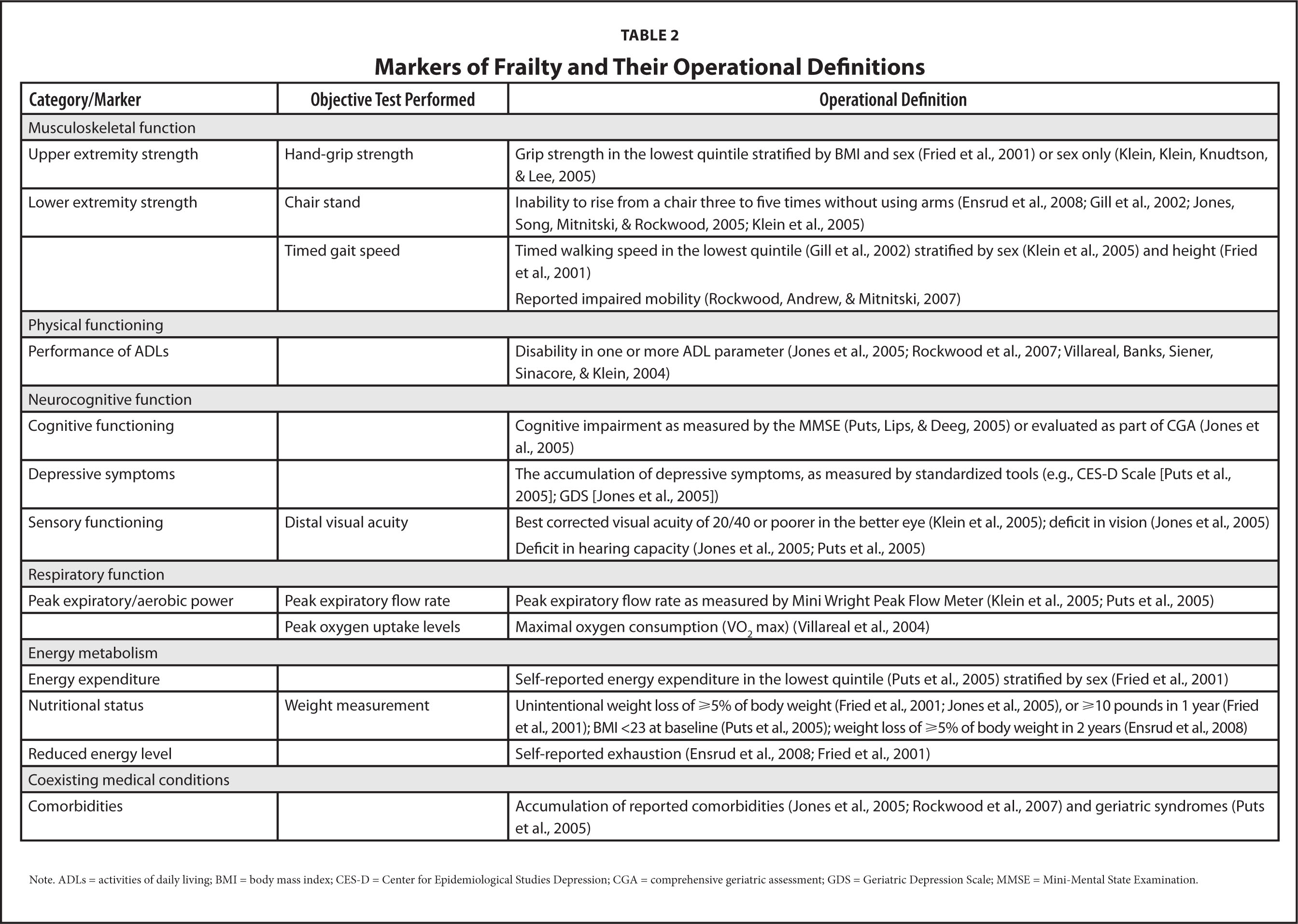 Markers of Frailty and Their Operational Definitions