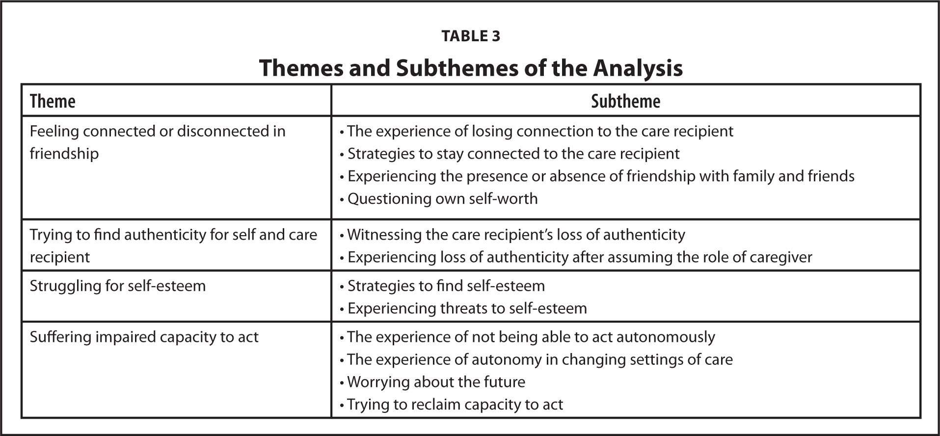 Themes and Subthemes of the Analysis