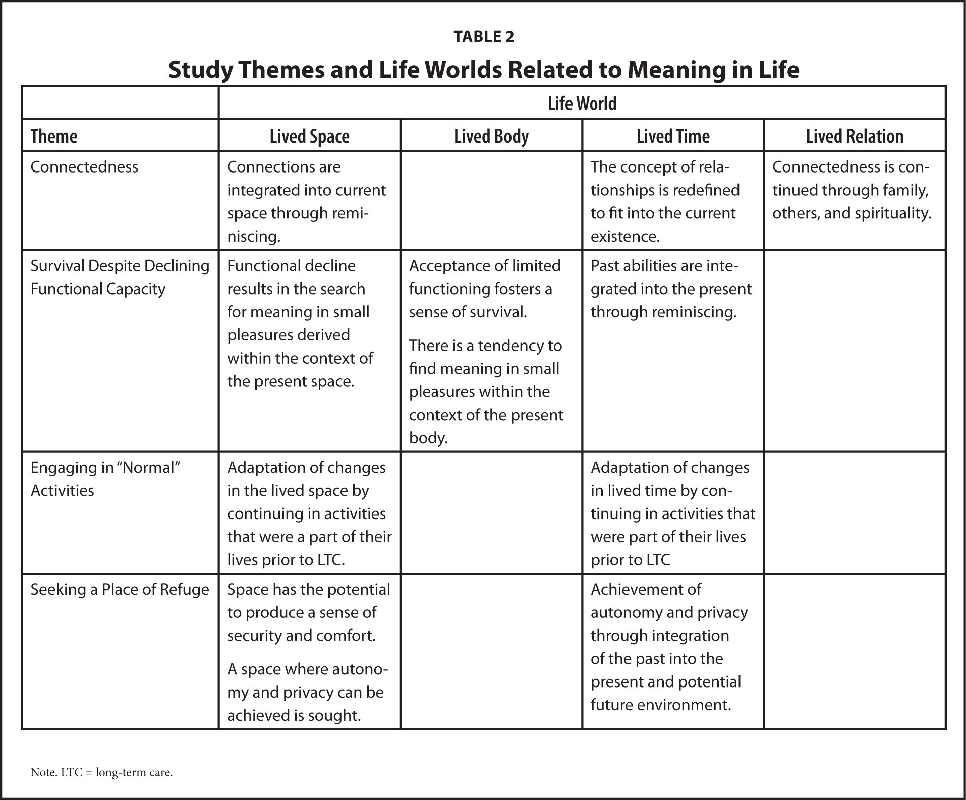 Study Themes and Life Worlds Related to Meaning in Life