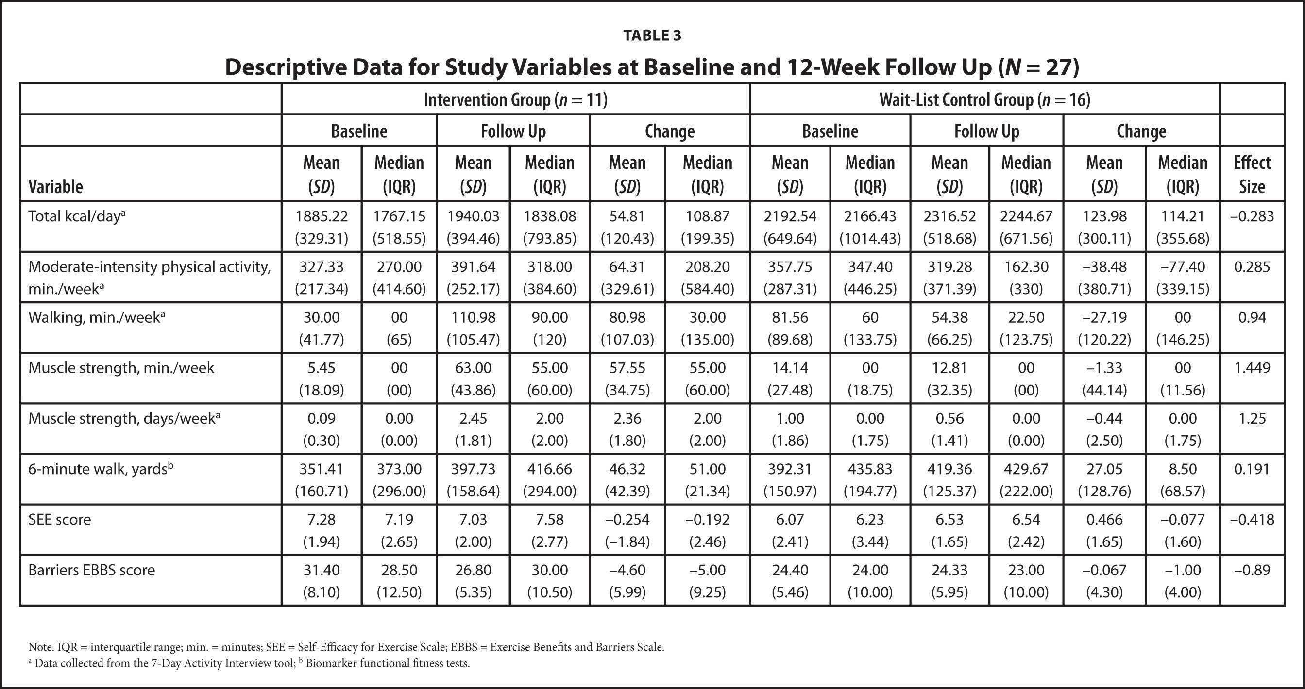 Descriptive Data for Study Variables at Baseline and 12-Week Follow Up (N = 27)