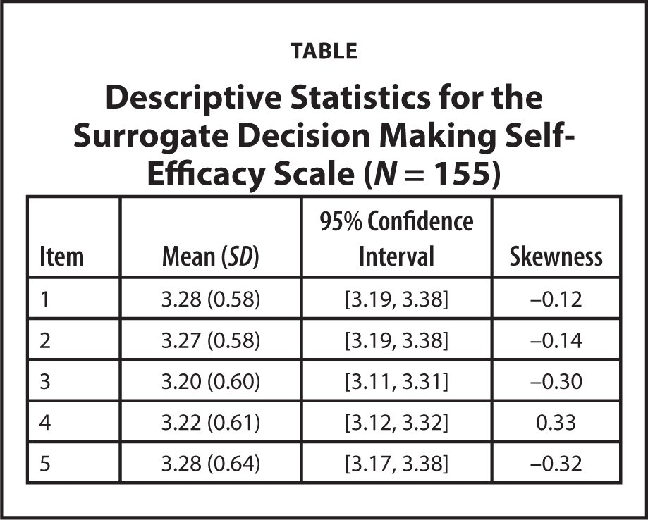 Descriptive Statistics for the Surrogate Decision Making Self-Efficacy Scale (N = 155)