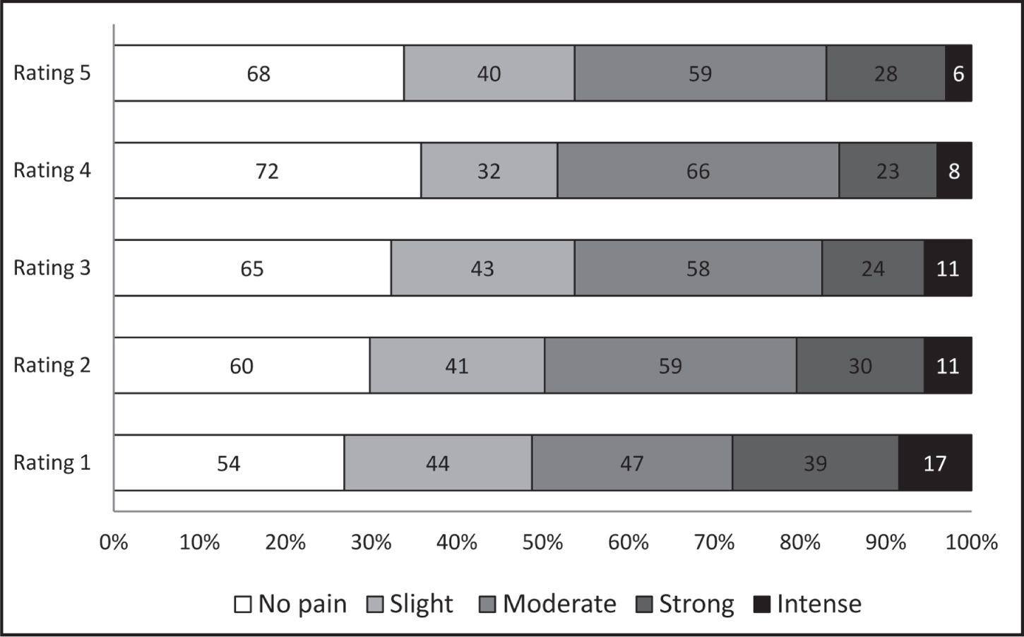 Distribution of pain levels at five pain ratings (N = 201).