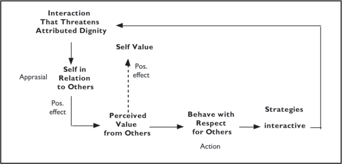 The process of managing attributed dignity during interactions that enhance attributed dignity.