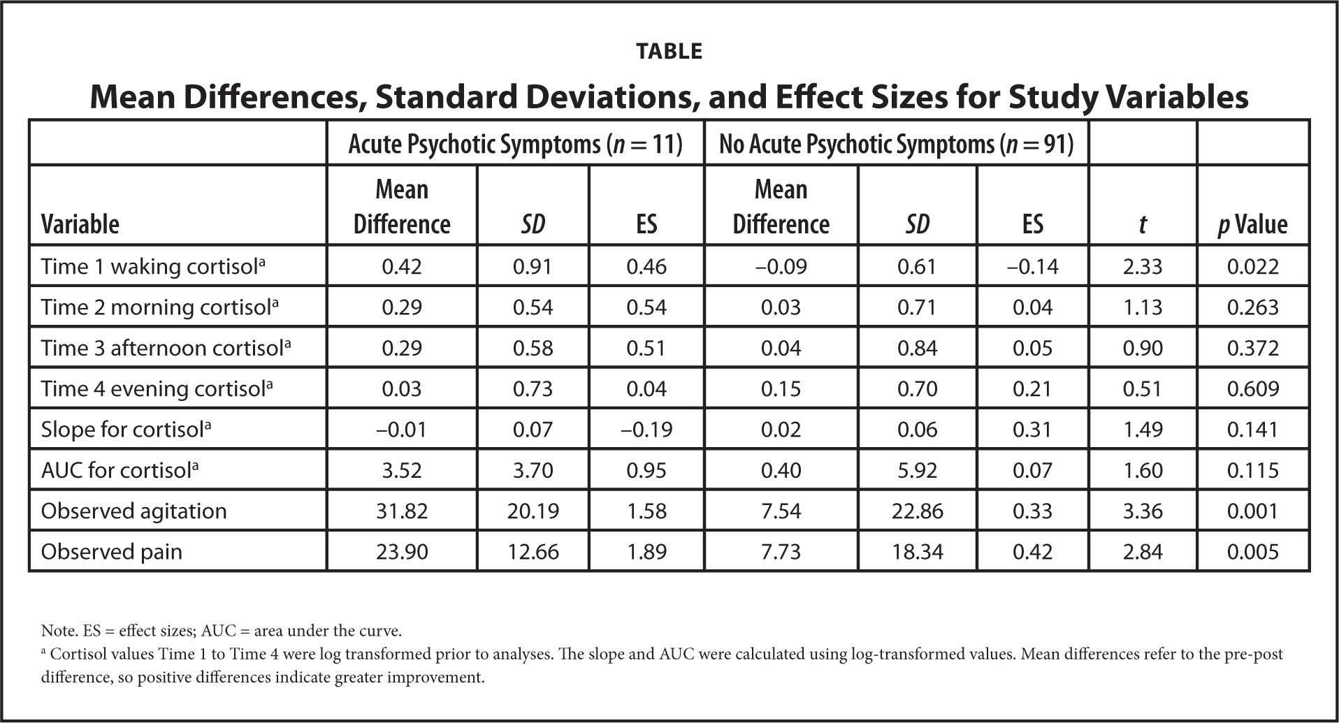 Mean Differences, Standard Deviations, and Effect Sizes for Study Variables