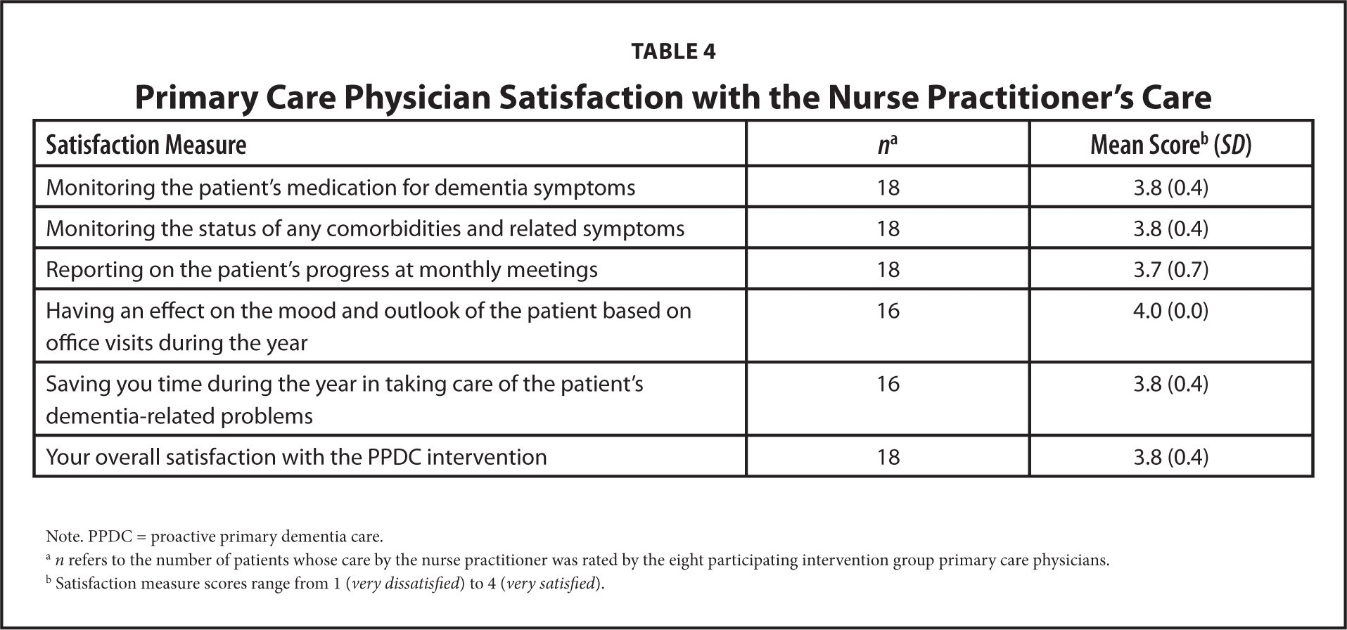 Results and lessons learned from a nurse practitioner guided primary care physician satisfaction with the nurse practitioners care nvjuhfo Choice Image