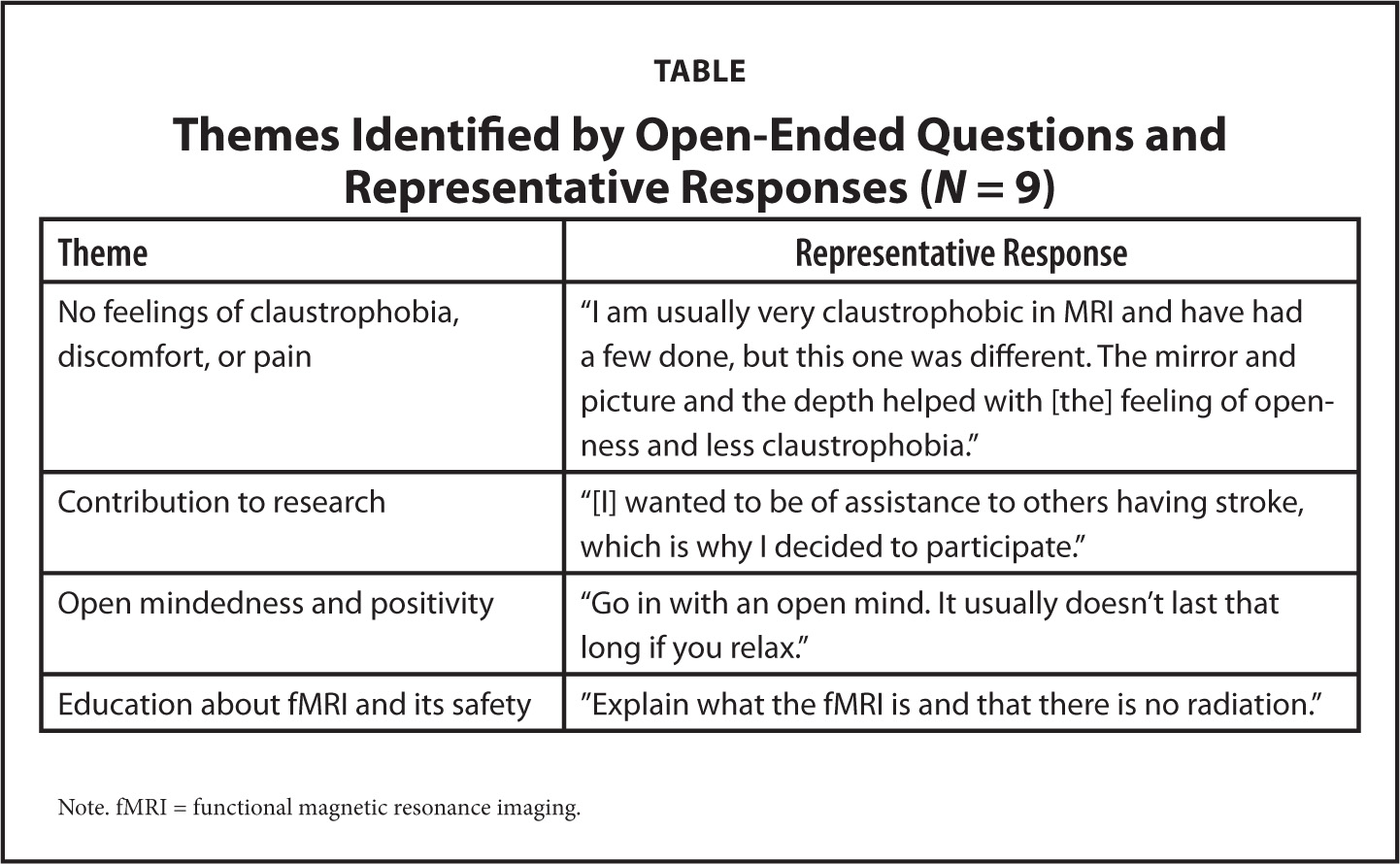 Themes Identified by Open-Ended Questions and Representative Responses (N = 9)