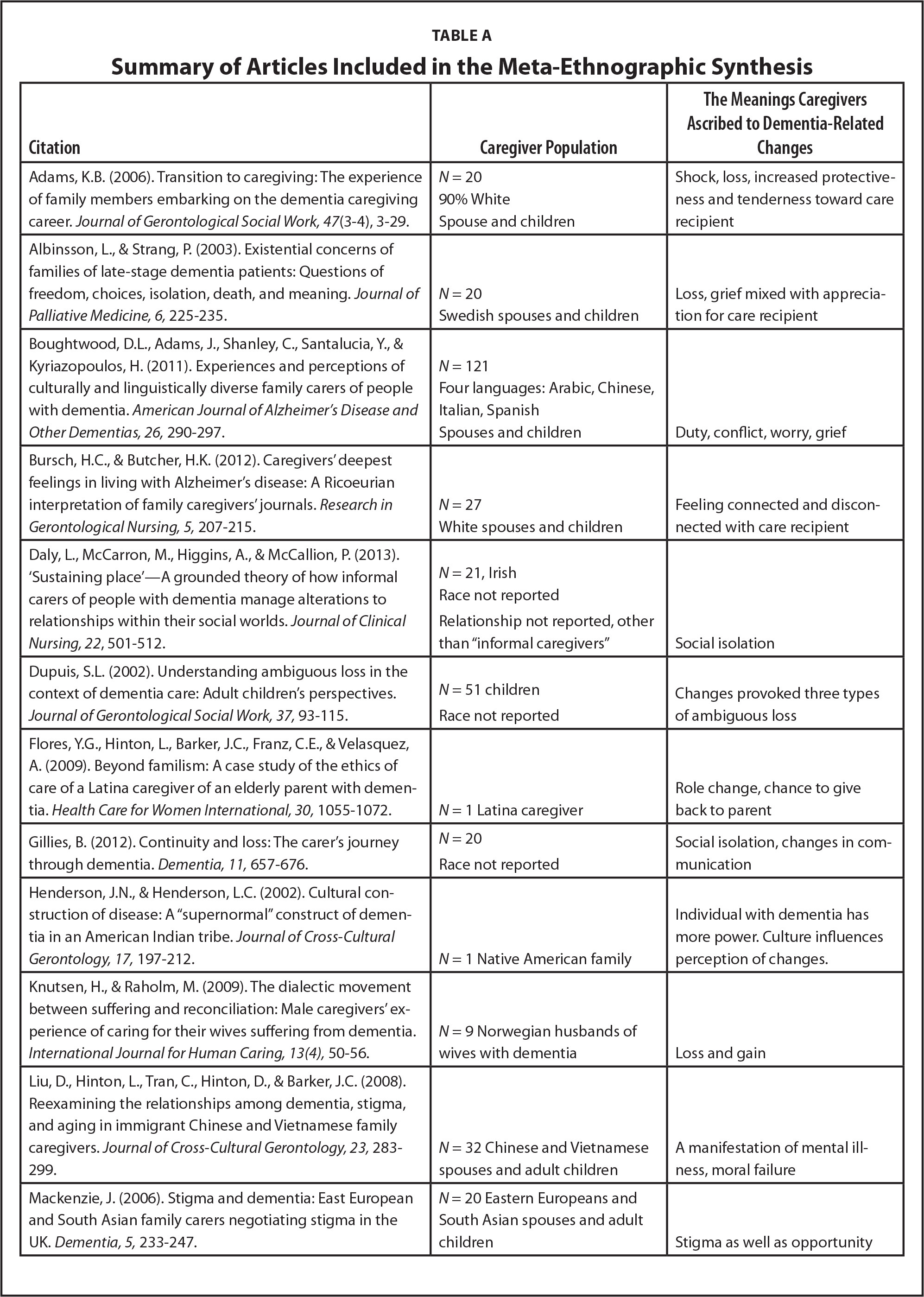 the meanings caregivers ascribe to dementia related changes in table a summary of articles included in the meta ethnographic synthesis