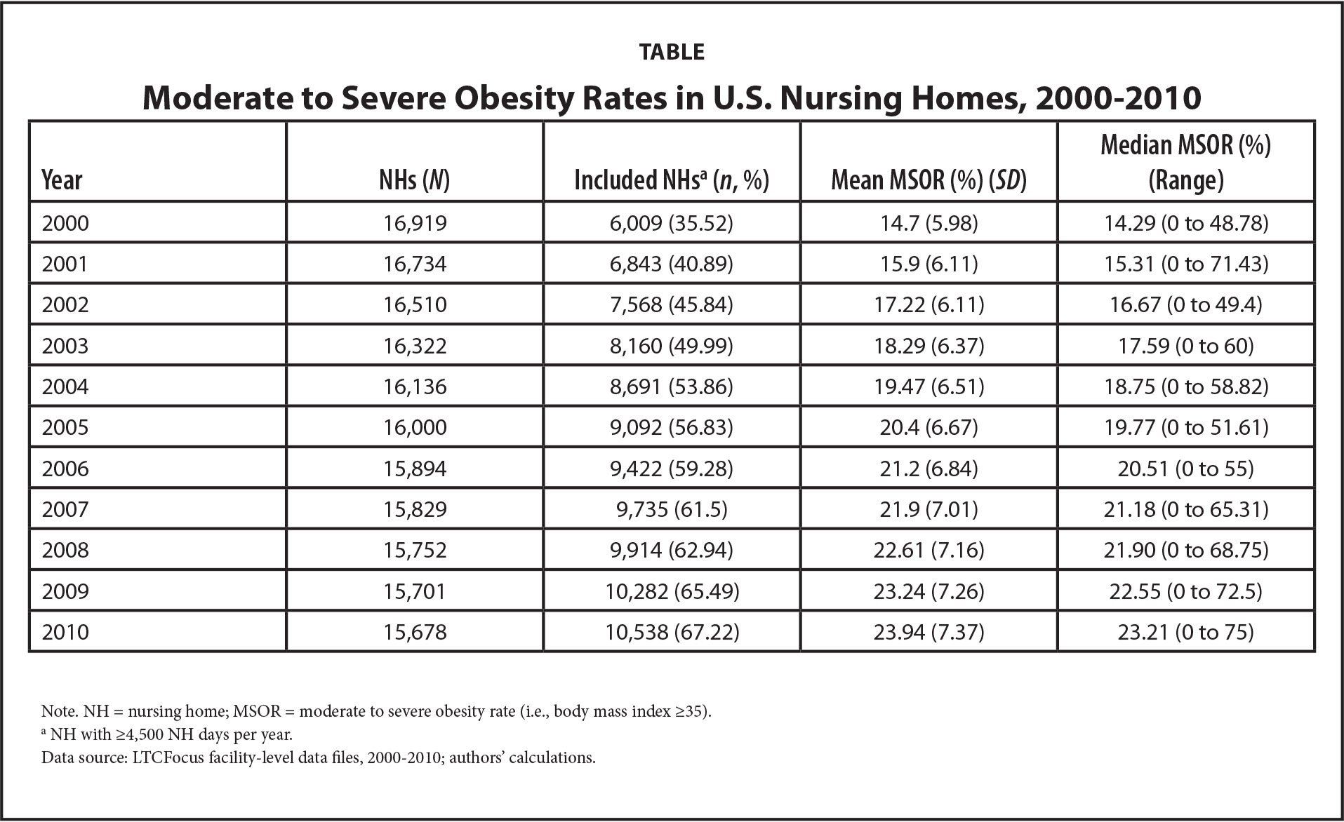 Moderate to Severe Obesity Rates in U.S. Nursing Homes, 2000–2010