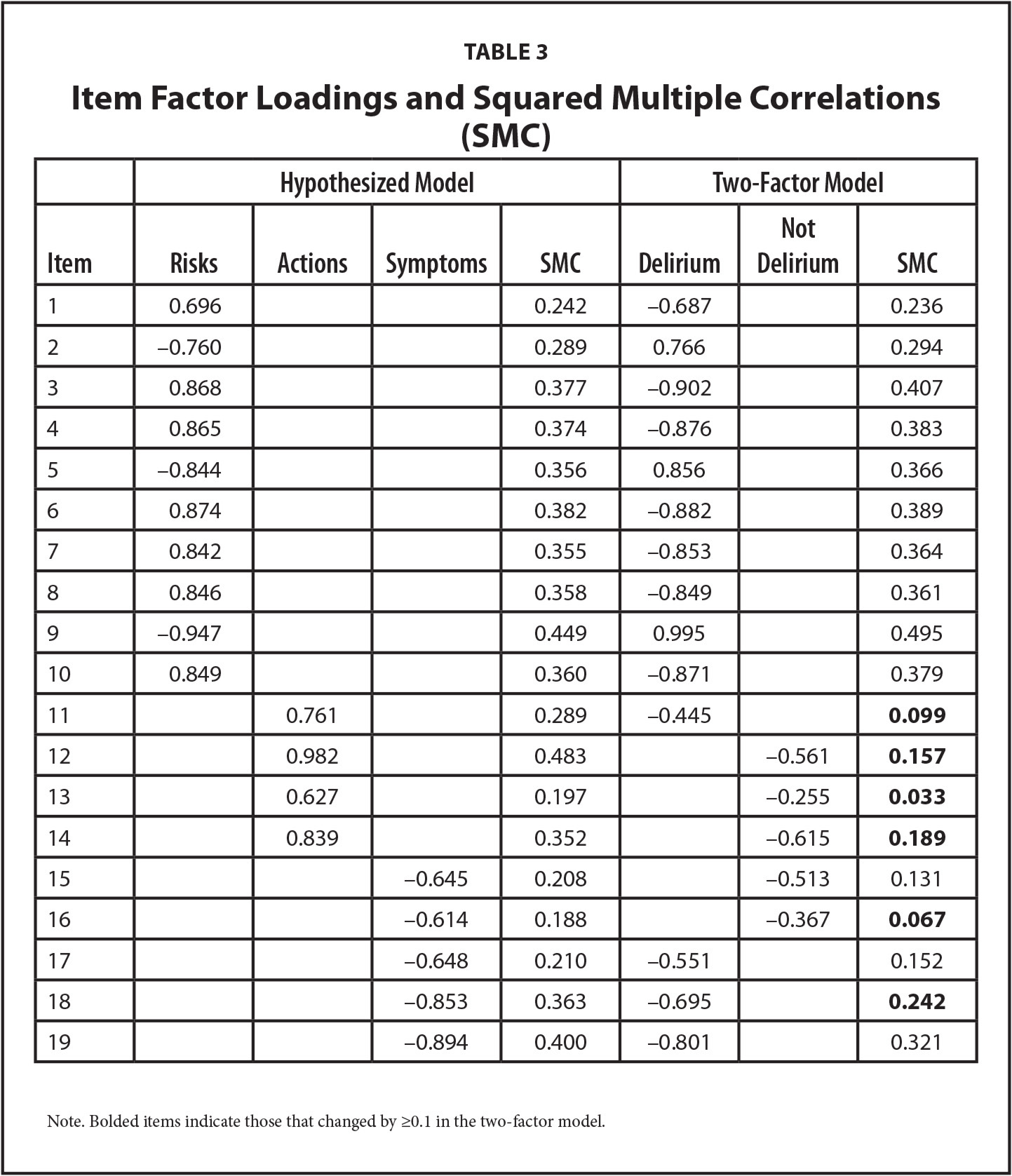 Item Factor Loadings and Squared Multiple Correlations (SMC)
