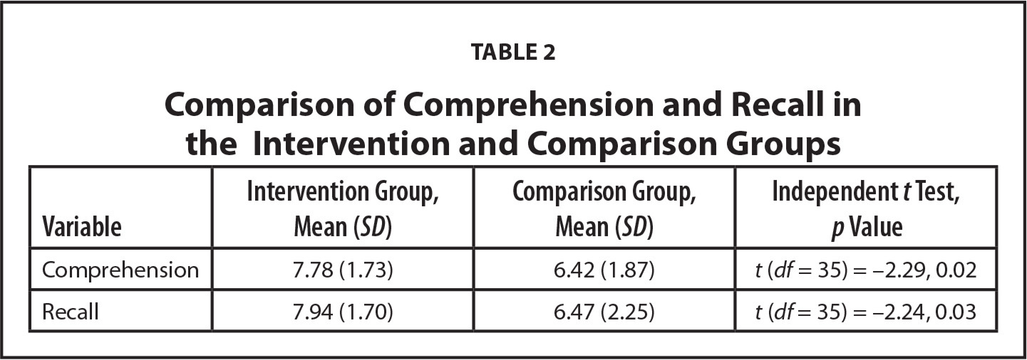 Comparison of Comprehension and Recall in the Intervention and Comparison Groups