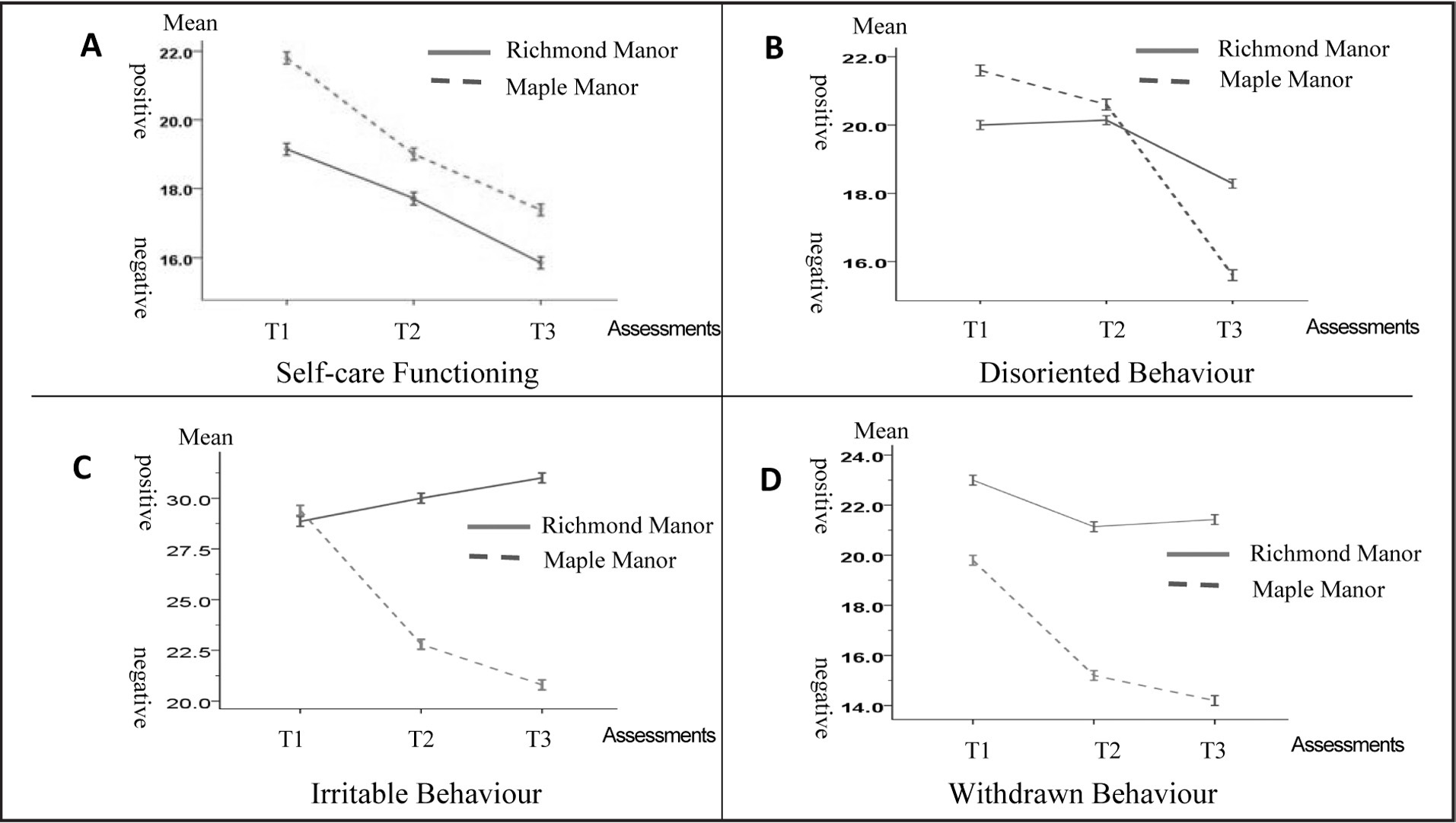 Results of the repeated measures analysis of variance on the Multidimensional Observation Scale for Elderly Subjects. A. Self-care functioning: F2,10 = 5.93**; B. Disoriented behavior: F2,10 = 4.51*; C. Irritable behavior: F2,10 = 4.76†; D. Withdrawn behavior: F2,10 = 6.72**. *p < 0.05; **p < 0.01, within-unit comparisons; †p < 0.05, between-unit comparisons.