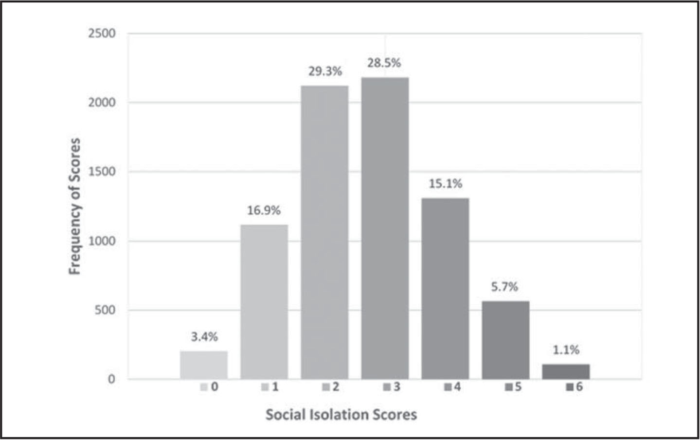 Distribution of social isolation scores among participants in the National Health and Aging Trends Study (N = 7,609) (weighted %, mean = 2.56; standard error = 0.02).