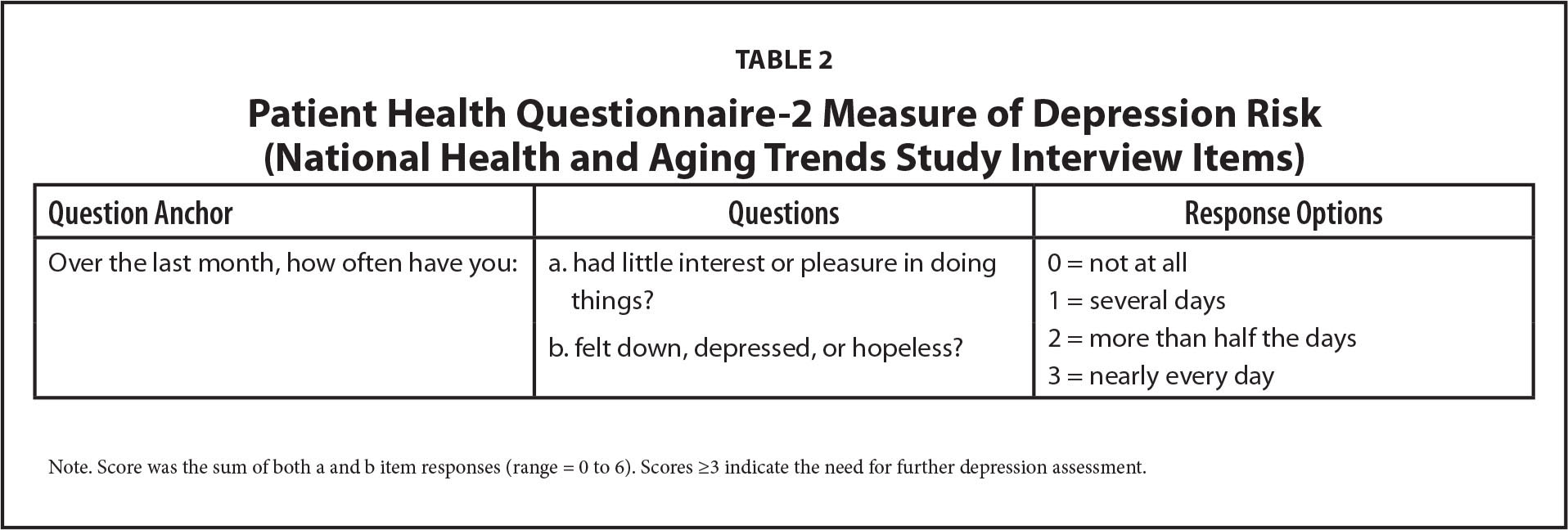 Patient Health Questionnaire-2 Measure of Depression Risk (National Health and Aging Trends Study Interview Items)