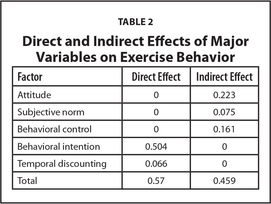 Direct and Indirect Effects of Major Variables on Exercise Behavior