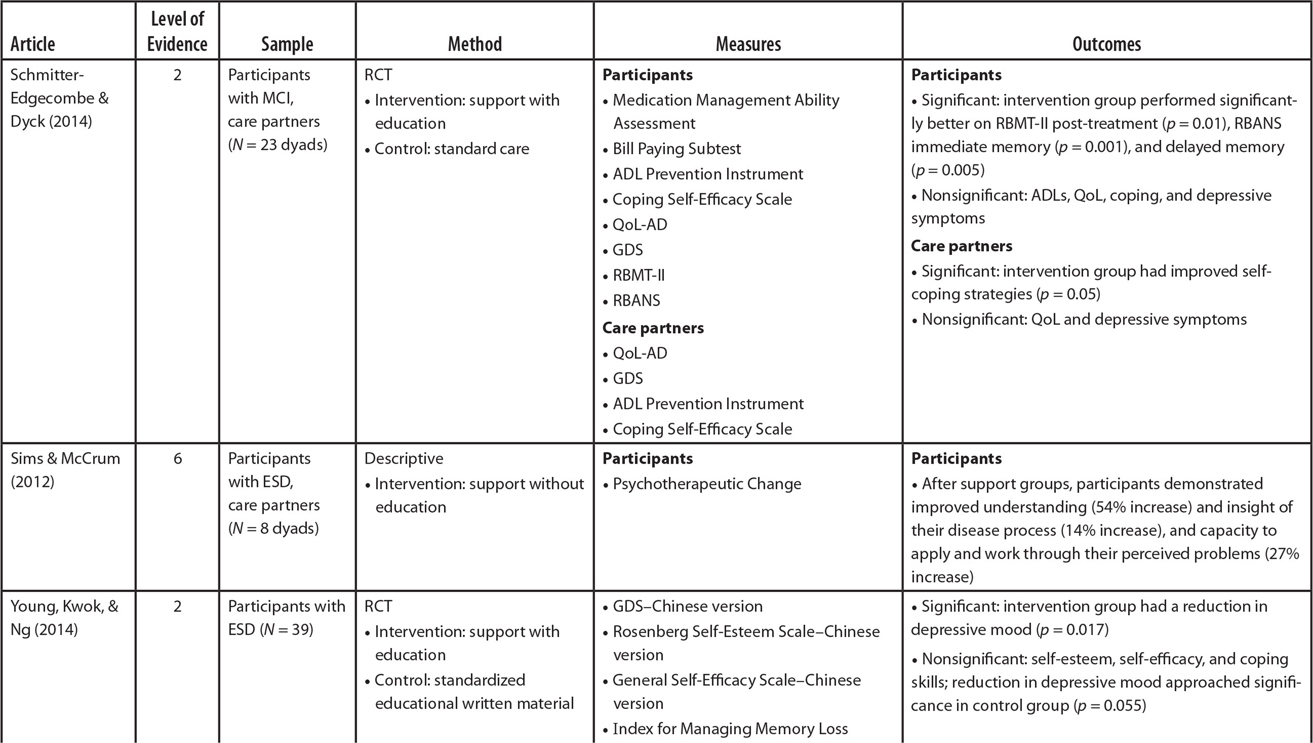 Matrix of Selected Research Articles
