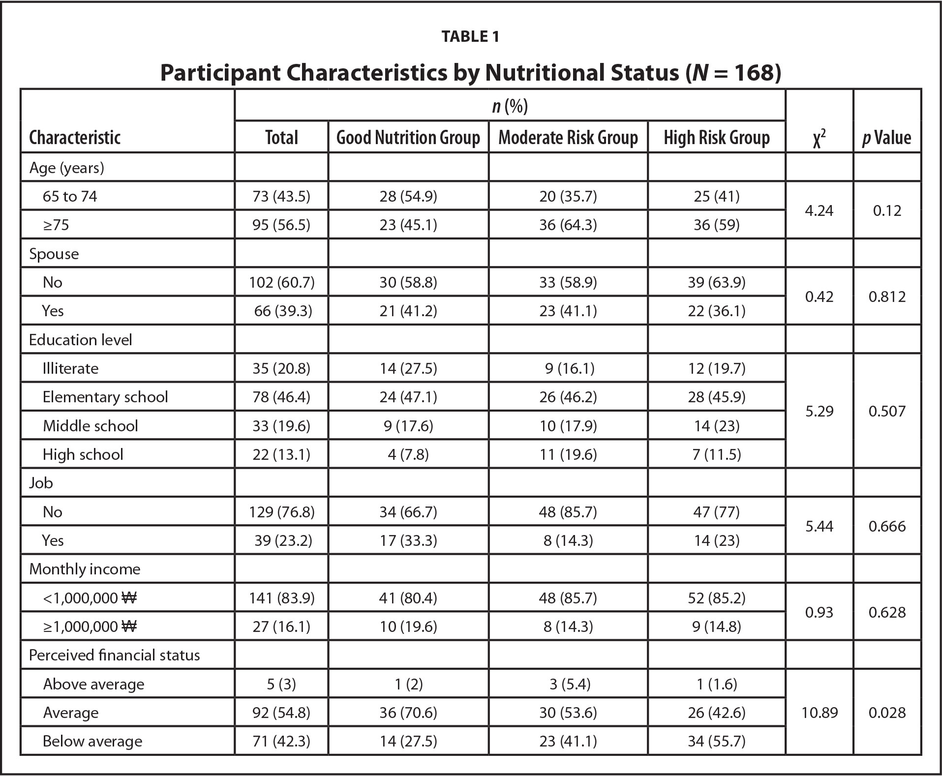 Participant Characteristics by Nutritional Status (N = 168)