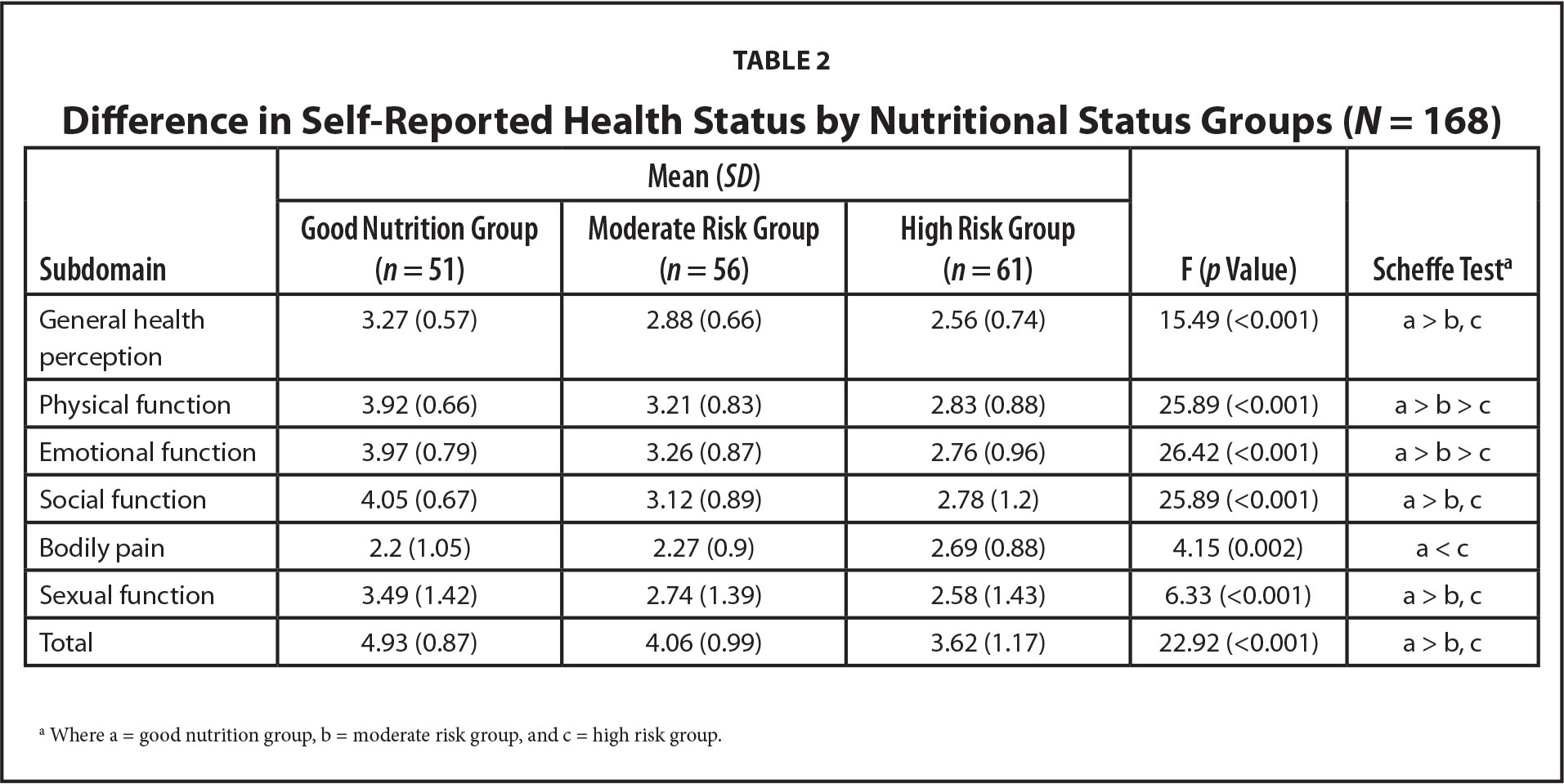 Difference in Self-Reported Health Status by Nutritional Status Groups (N = 168)