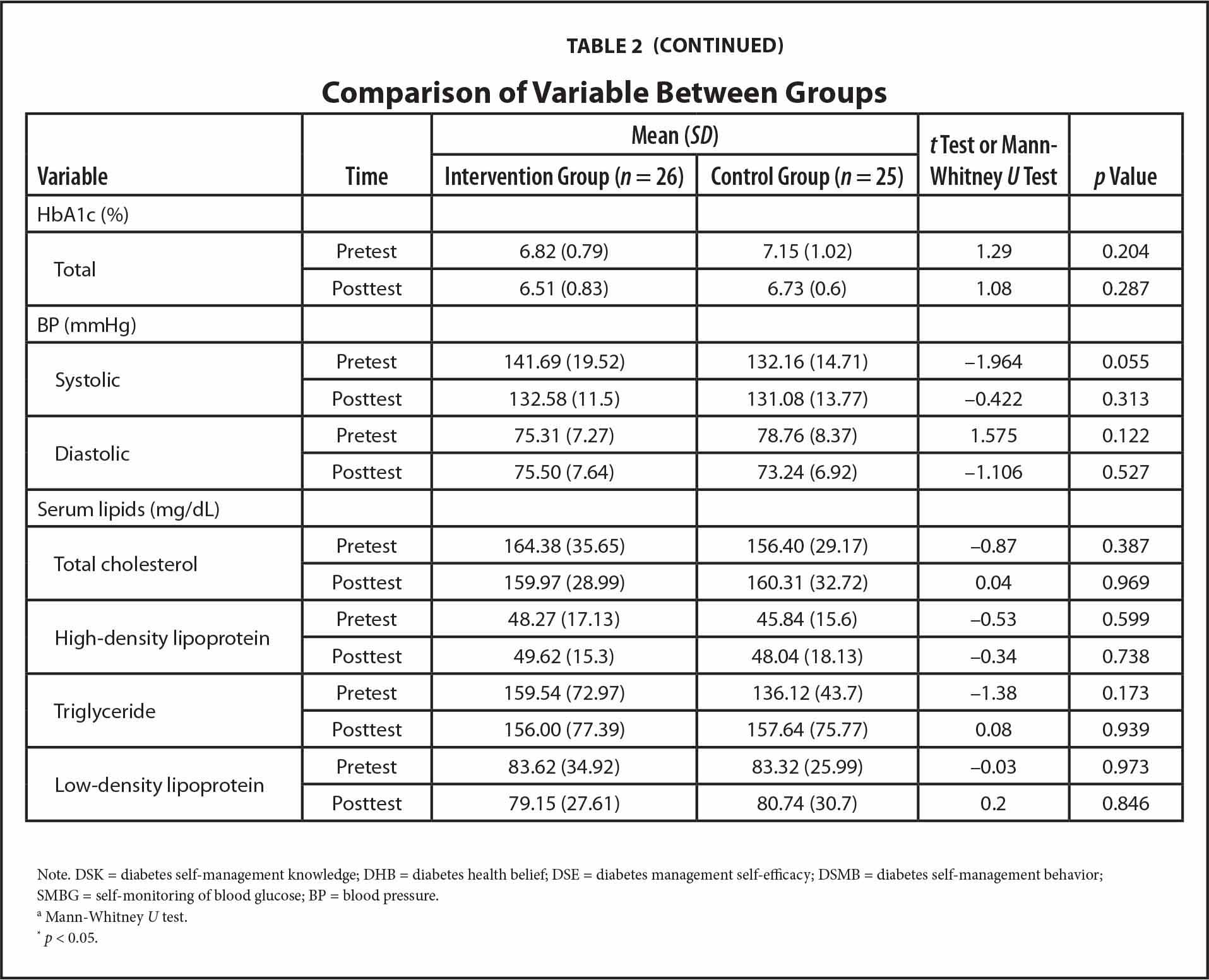 Comparison of Variable Between Groups