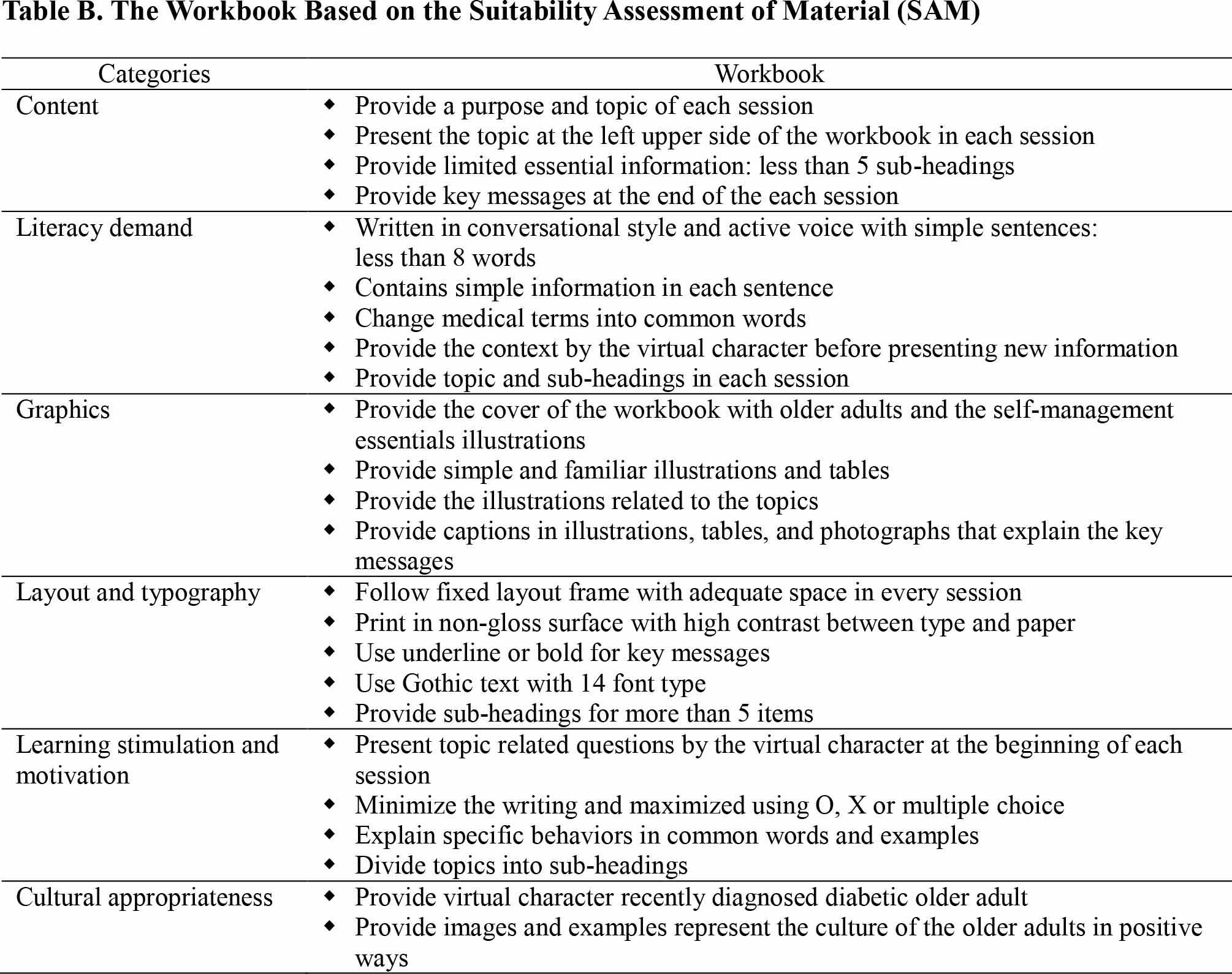 The Workbook Based on the Suitability Assessment of Material (SAM)