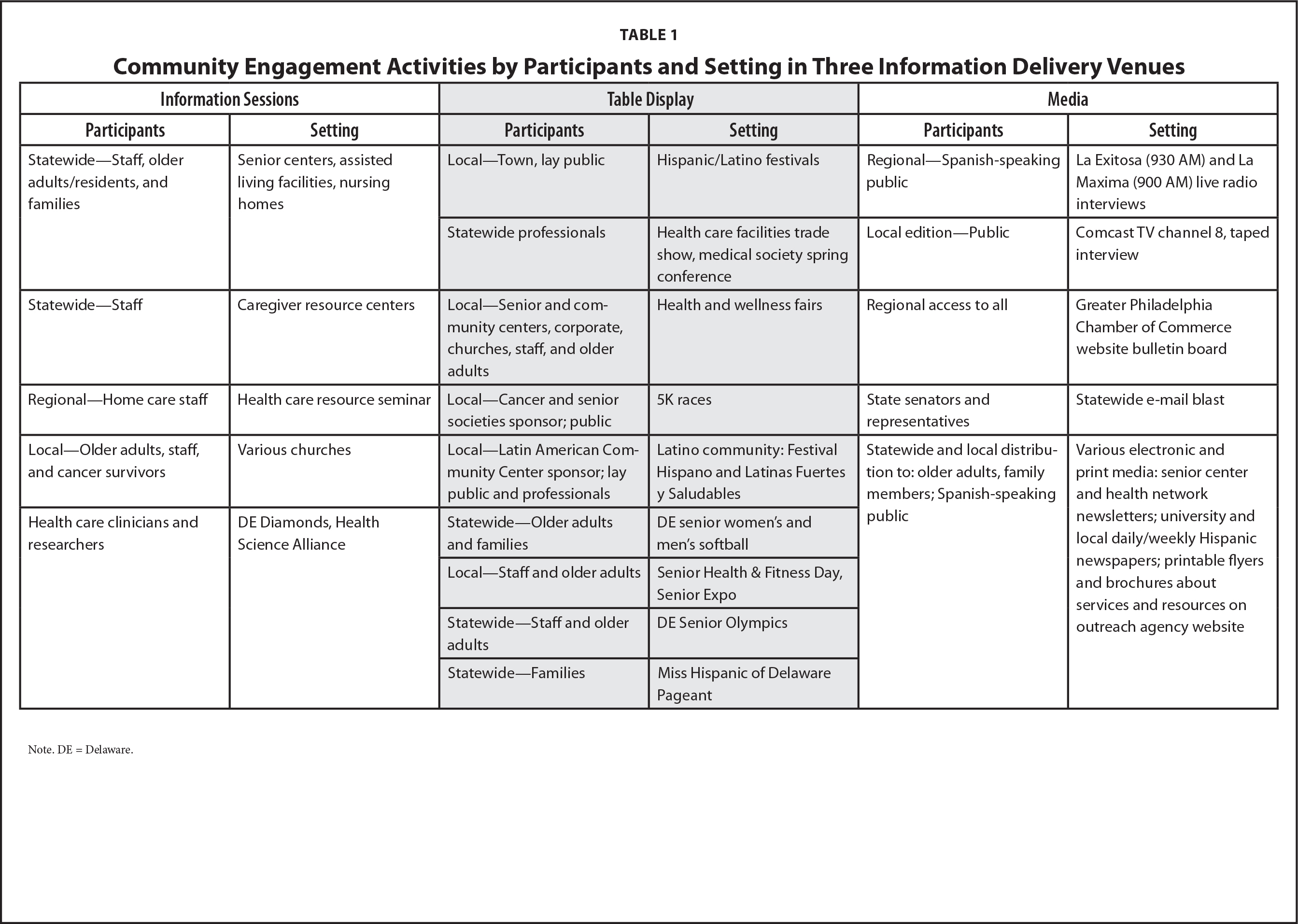 Community Engagement Activities by Participants and Setting in Three Information Delivery Venues