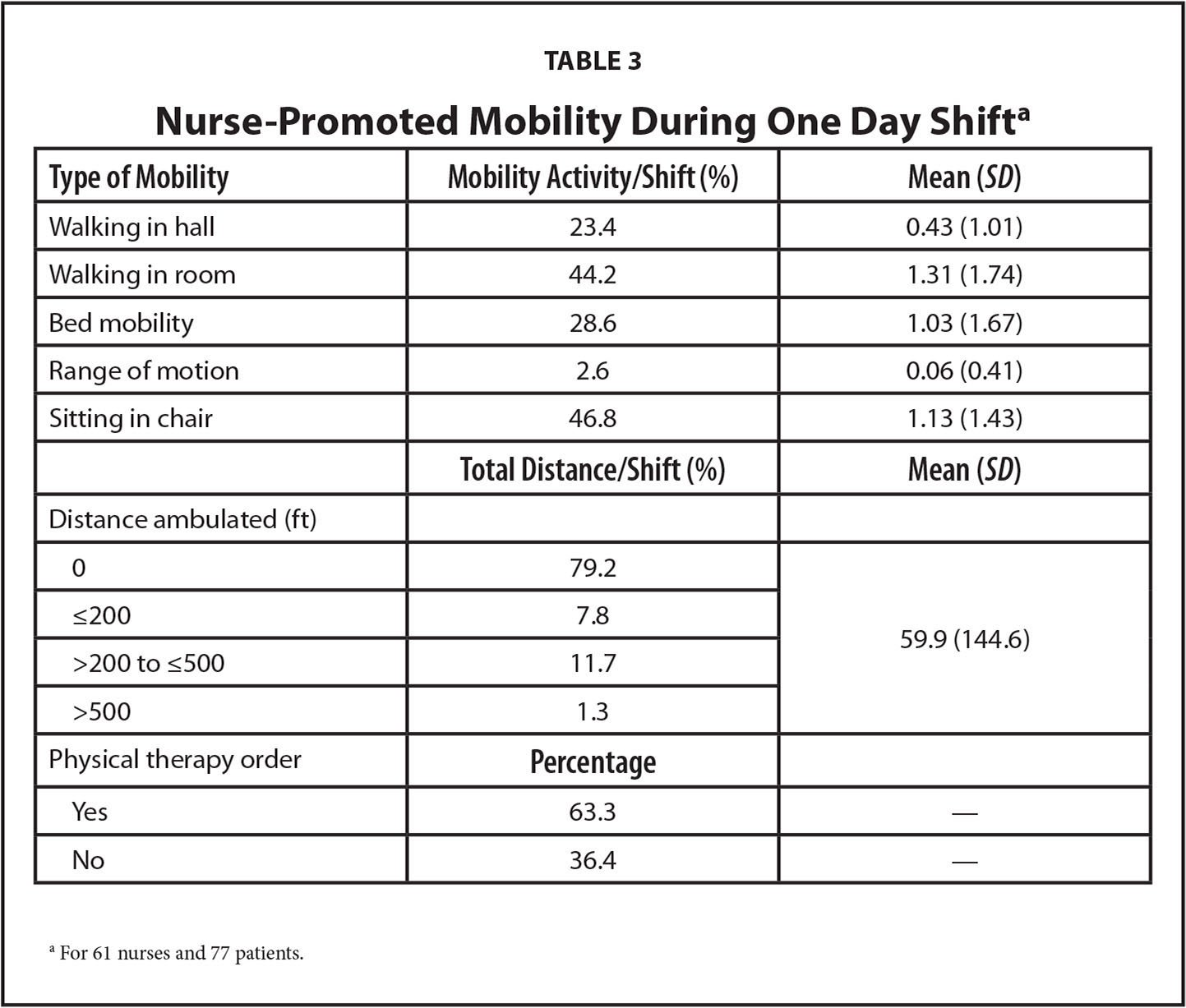 Nurse-Promoted Mobility During One Day Shifta