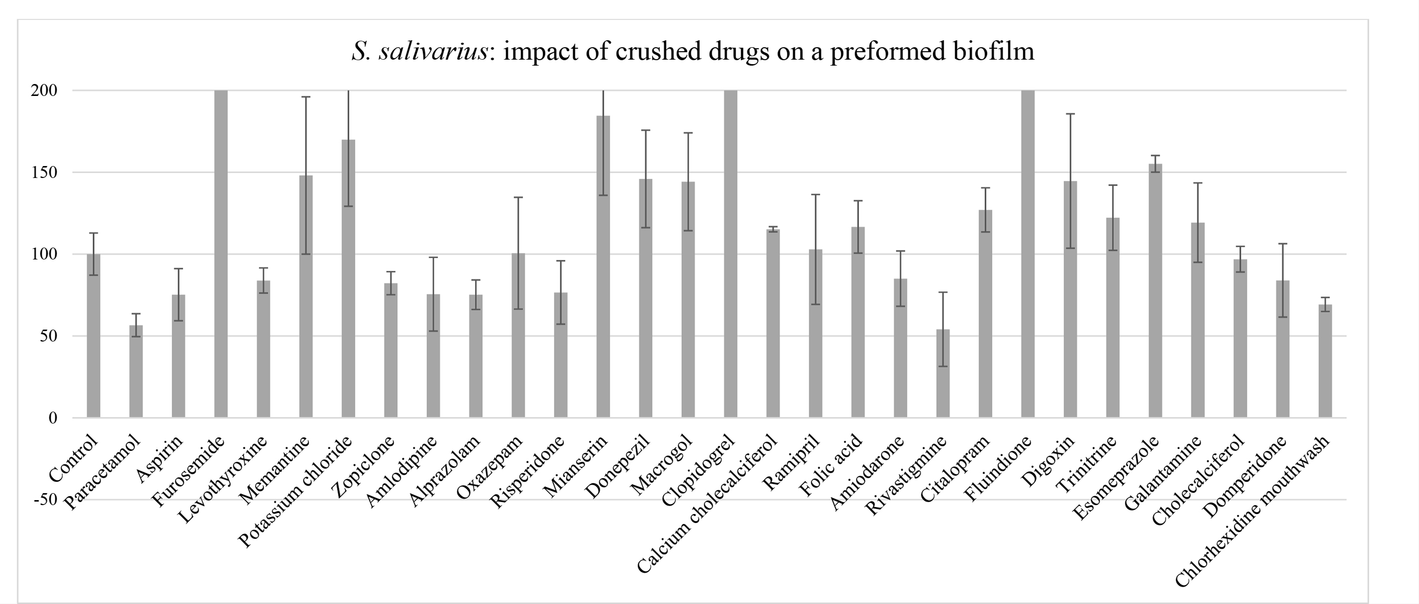 Anti-biofilm properties of drugs commonly prescribed in nursing homes, after 5-min contact: biomass reduction of a preformed Streptococcus salivarius biofilm grown for 48 hrs. Results are expressed as % biomass compared to control. Control: 100% of S. salivarius biomass (crystal violet) in a biofilm grown for 48 hrs without medication. Values >100% are attributed to an interaction between certain drugs and the crystal violet dye used to measure optical density.