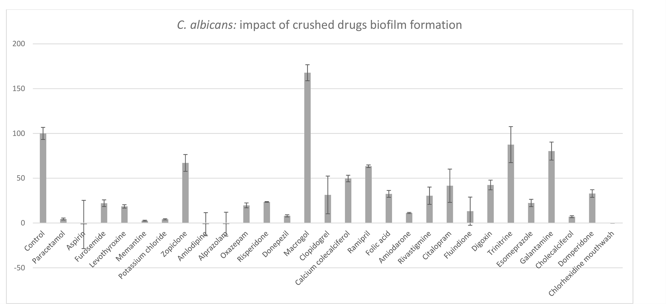 Anti-biofilm properties of drugs commonly prescribedin nursing homes: inhibition of the viability of Candida albicans in a biofilm grown for 24 hrs. Results are expressed as % viability compared to control. Control: 100% of C. albicansviability (XTT orange dye) in a biofilm grown for 24 hrs without medication.