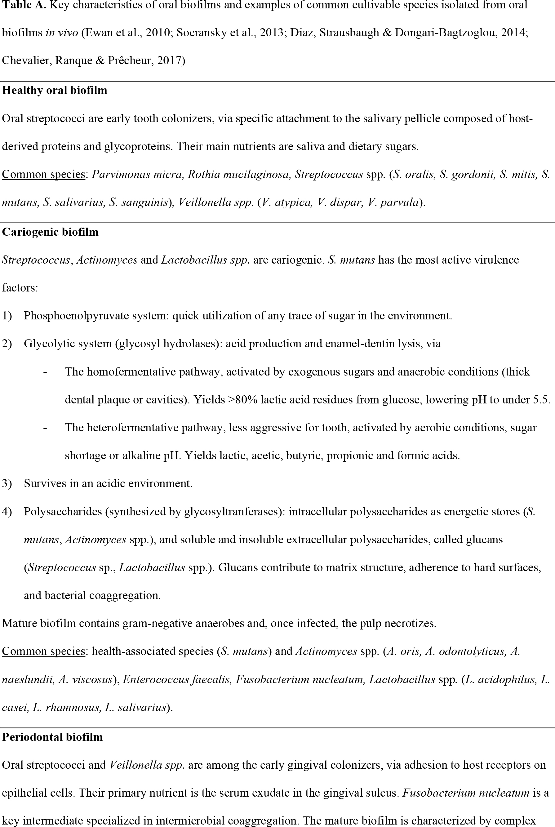 Key characteristics of oral biofilms and examples of common cultivable species isolated from oral biofilms in vivo (Ewan et al., 2010; Socransky et al., 2013; Diaz, Strausbaugh & Dongari-Bagtzoglou, 2014; Chevalier, Ranque & Prêcheur, 2017)