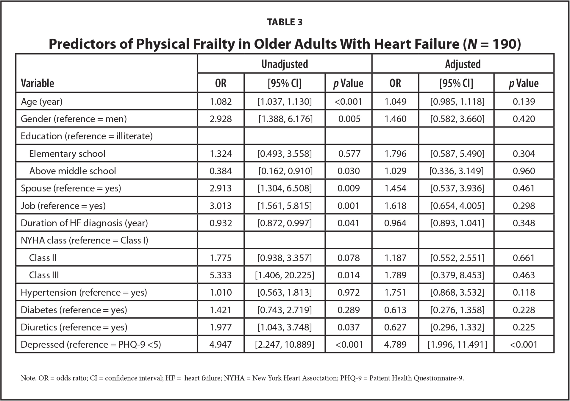 Predictors of Physical Frailty in Older Adults With Heart Failure (N = 190)