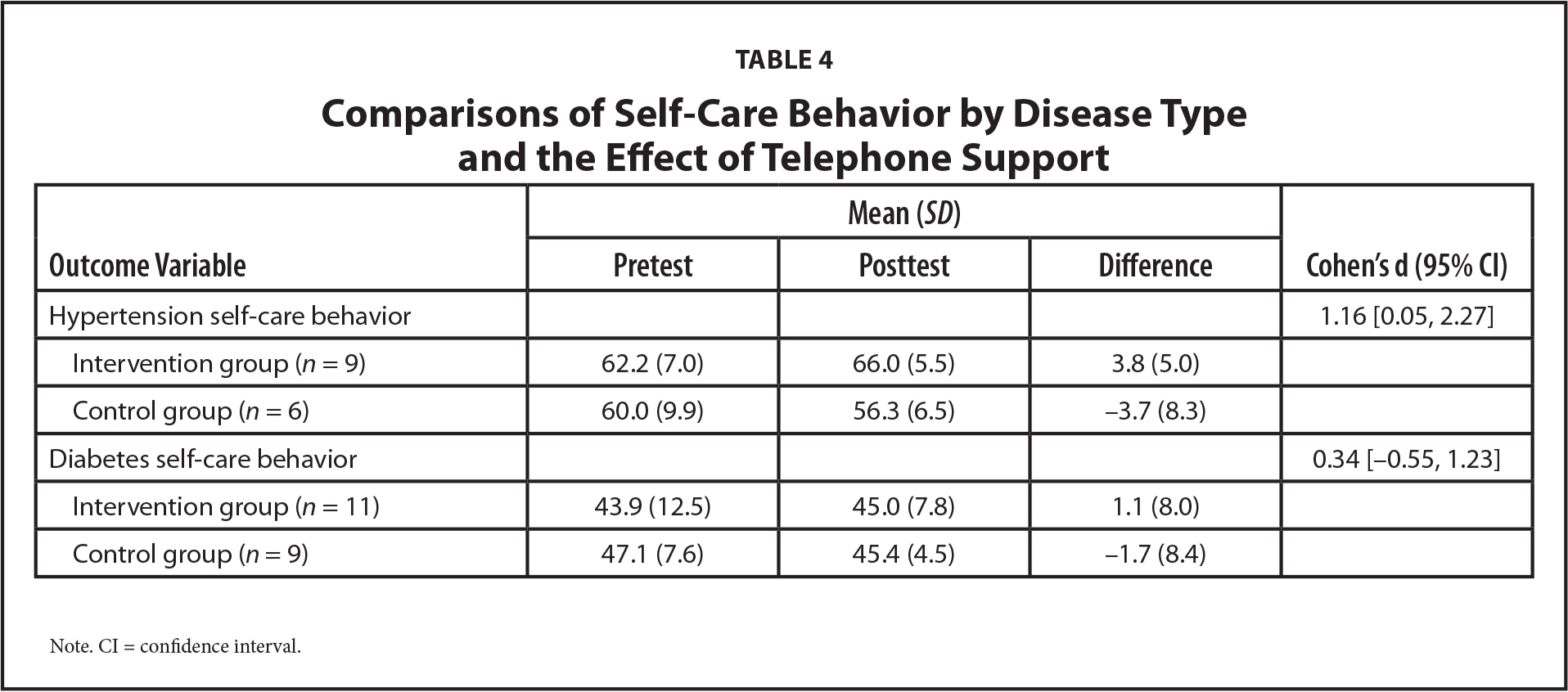 Comparisons of Self-Care Behavior by Disease Type and the Effect of Telephone Support