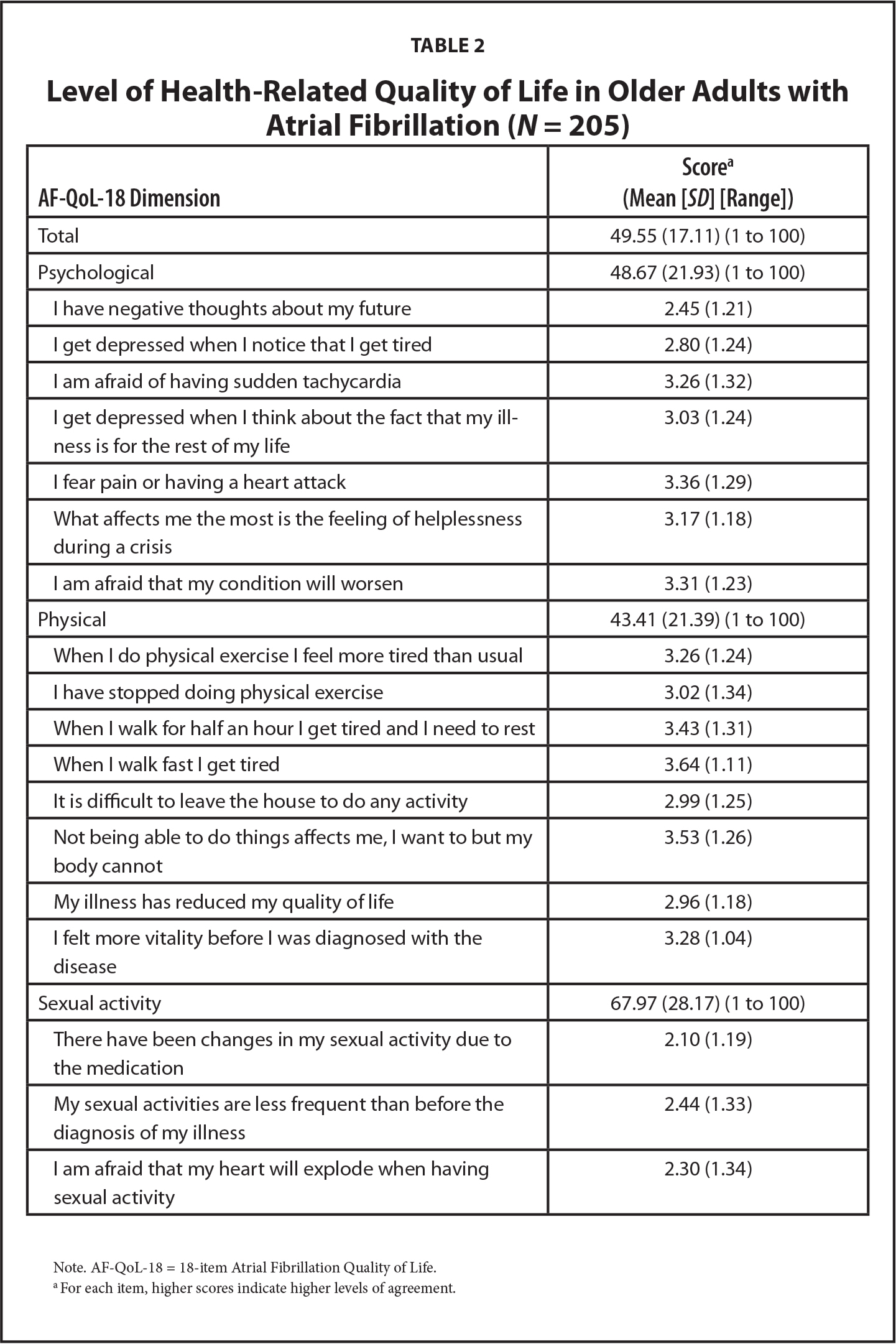 Level of Health-Related Quality of Life in Older Adults with Atrial Fibrillation (N = 205)