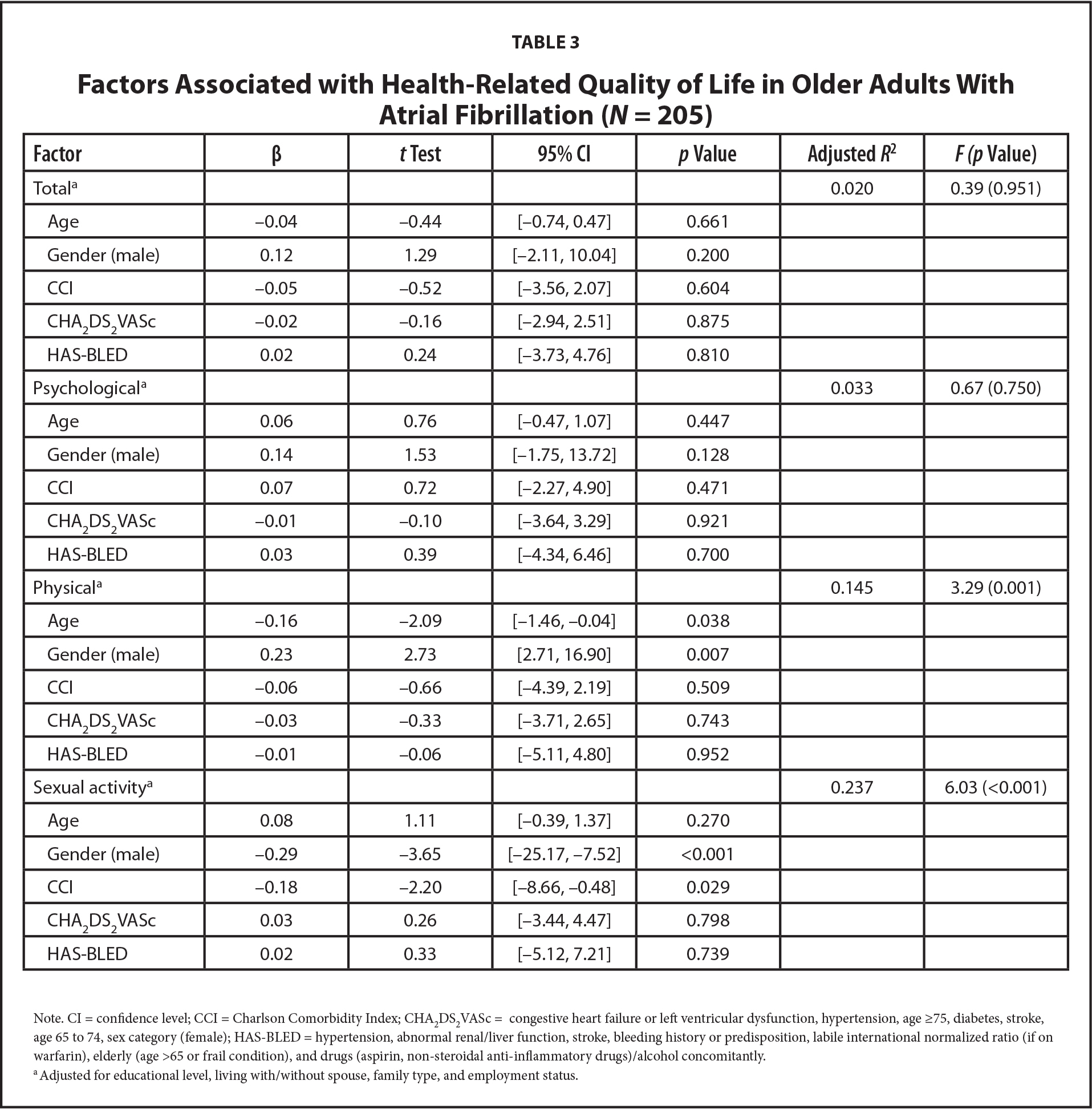 Factors Associated with Health-Related Quality of Life in Older Adults With Atrial Fibrillation (N = 205)