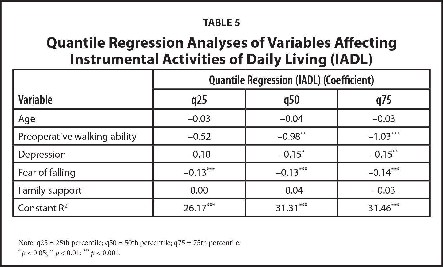 Quantile Regression Analyses of Variables Affecting Instrumental Activities of Daily Living (IADL)