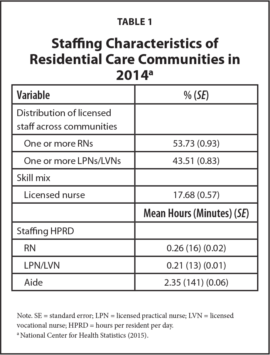 Staffing Characteristics of Residential Care Communities in 2014a